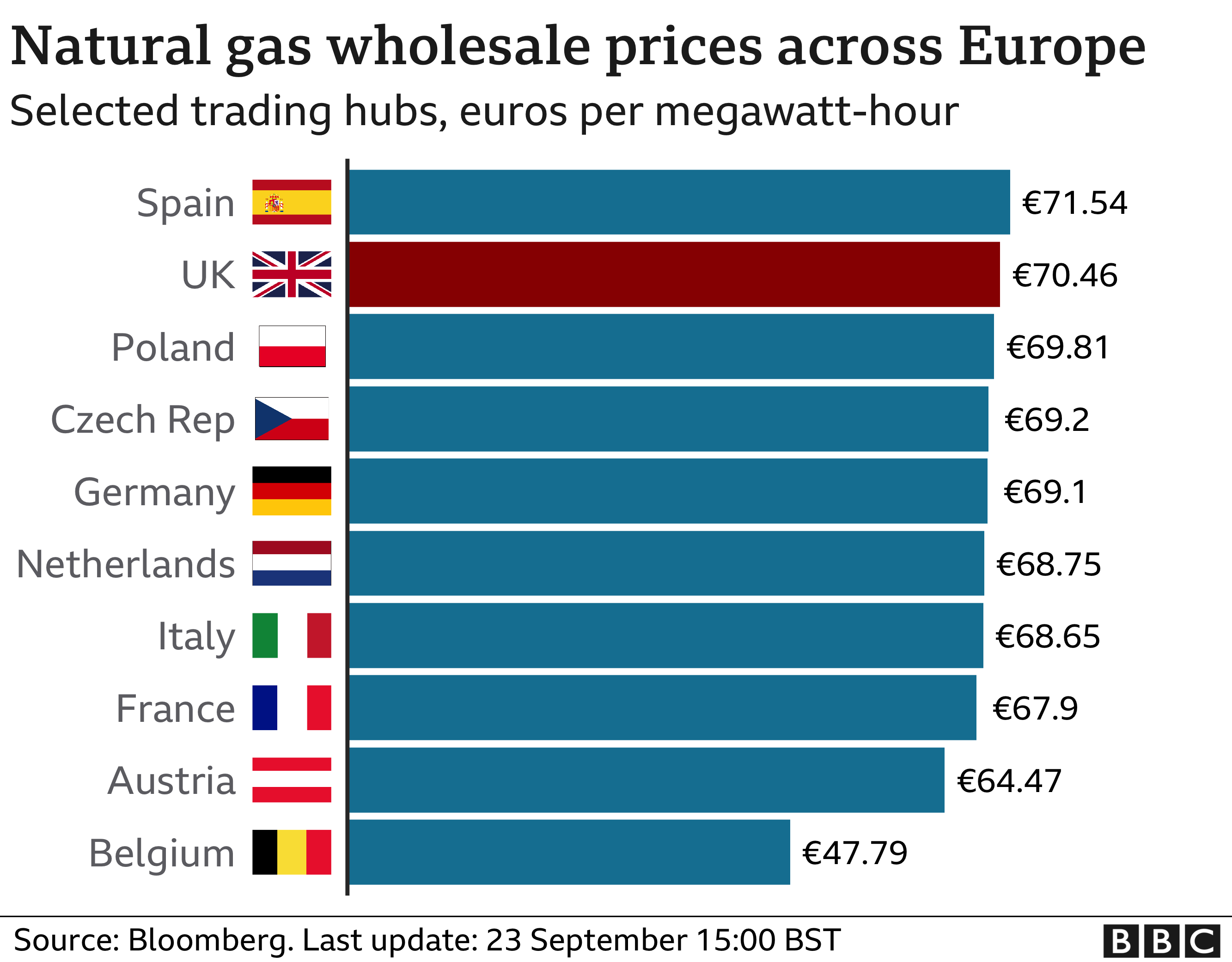 Natural gas prices across Europe