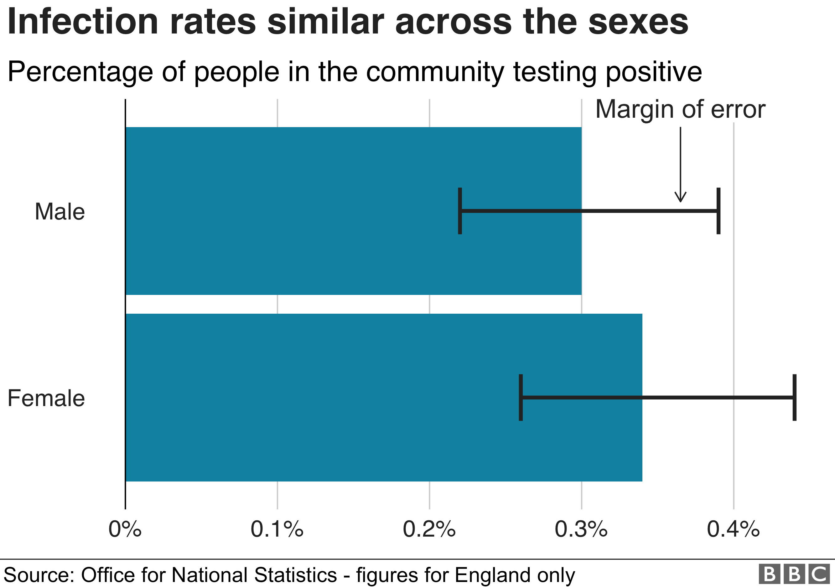 chart showing similar rates of infection between males and females