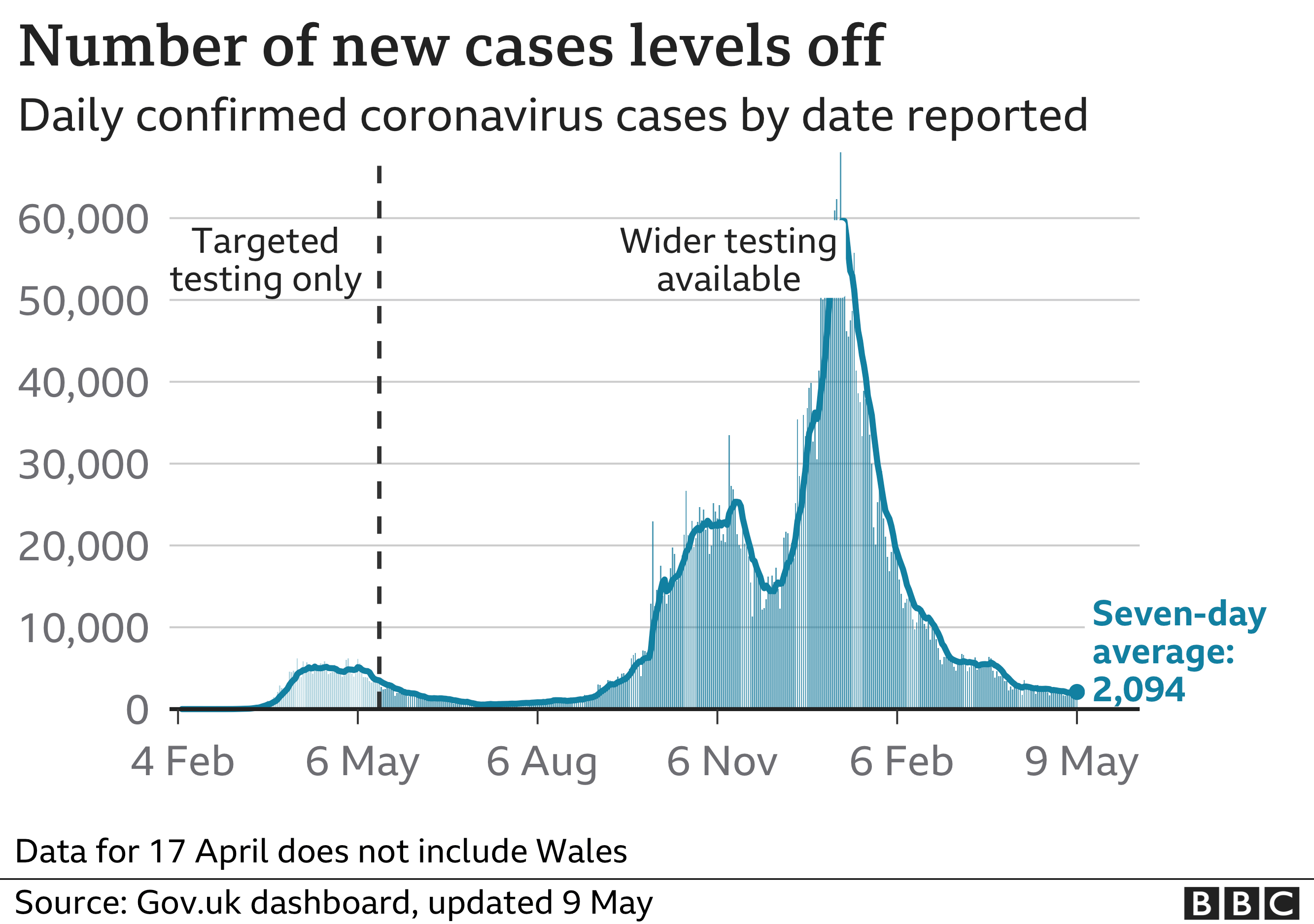 Chart showing the number of daily cases beginning to level off. Updated 9 May