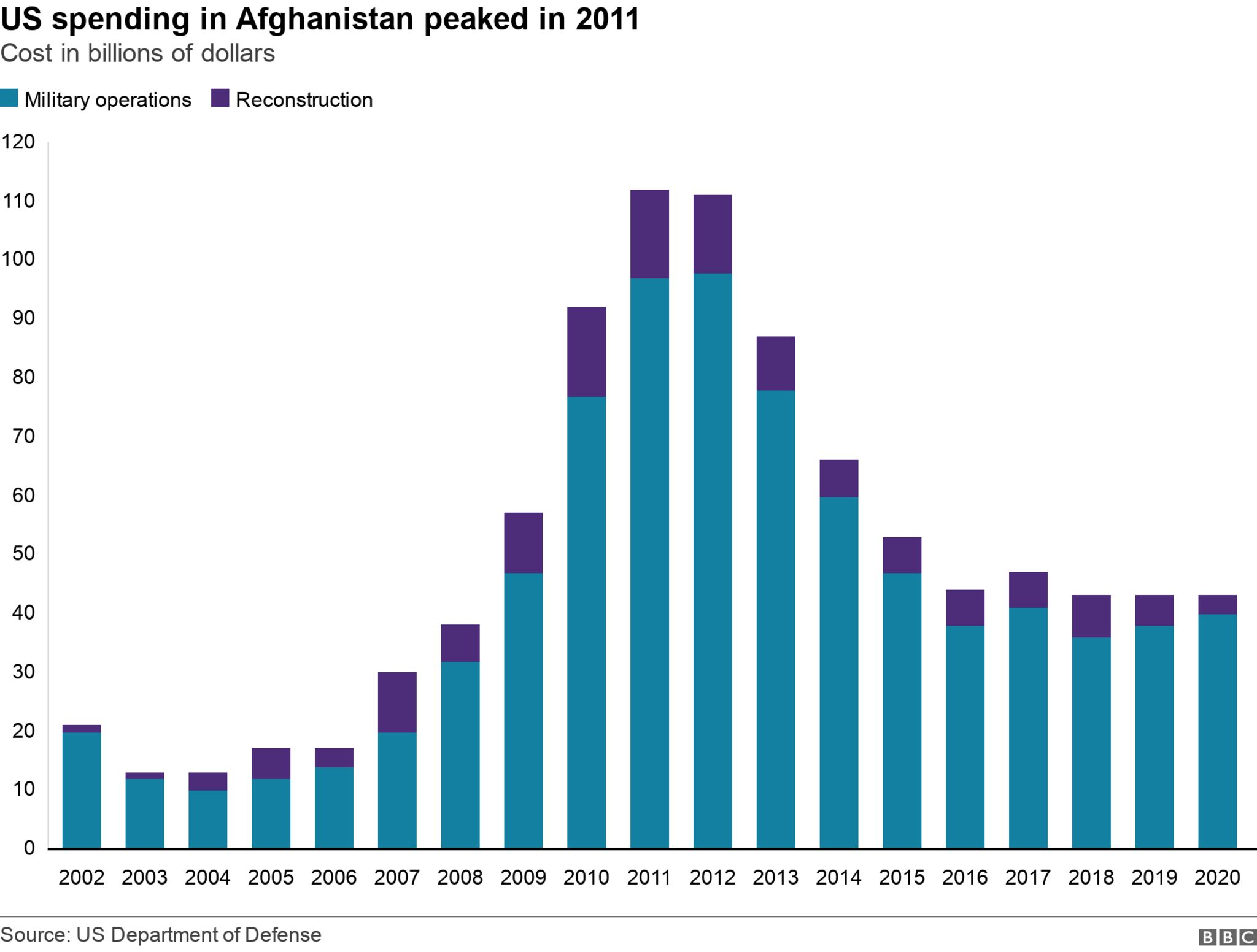 Cost of war in Afghanistan for US
