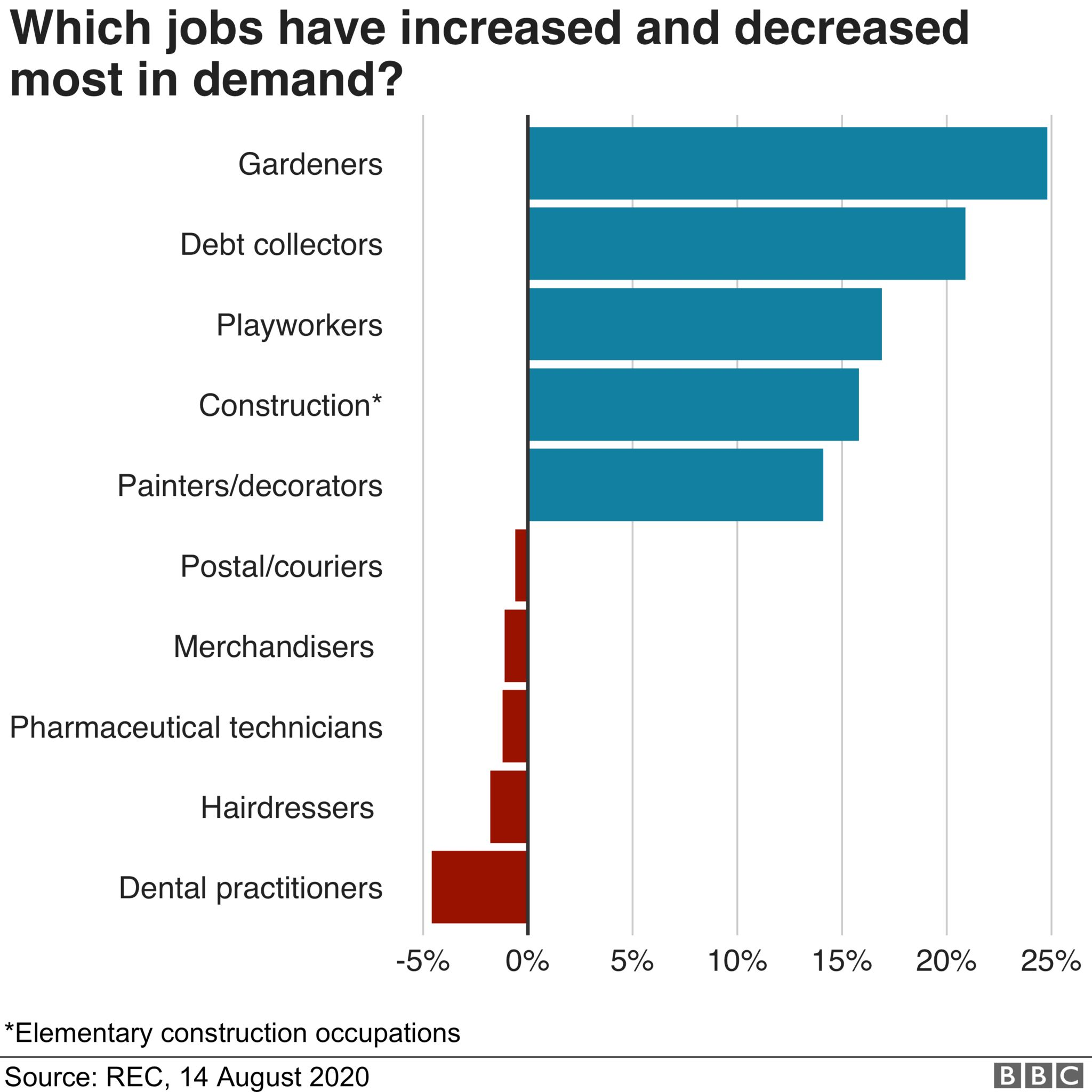 Which jobs have increased and decreased most in demand?
