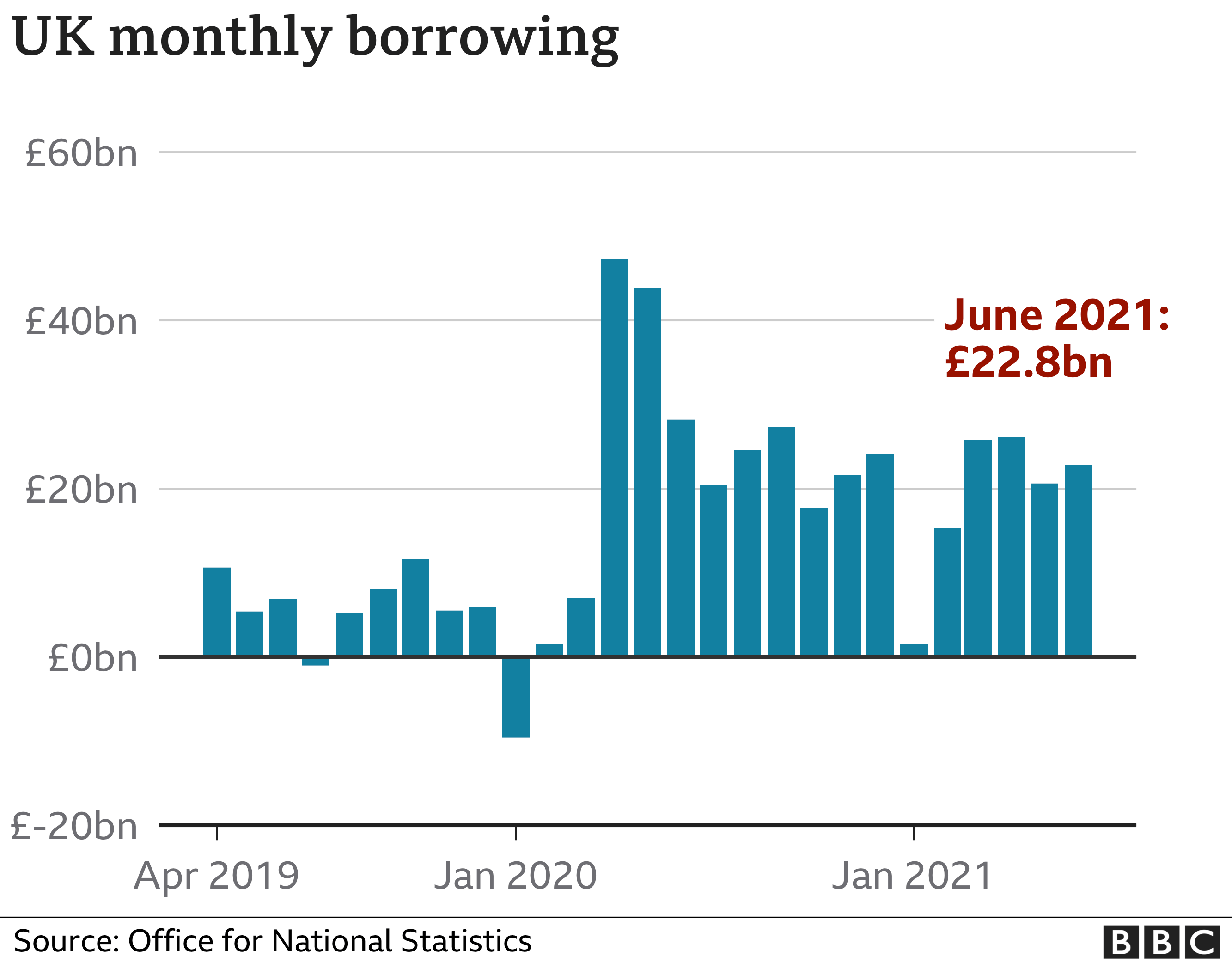 UK borrowing leads to record interest payments thumbnail