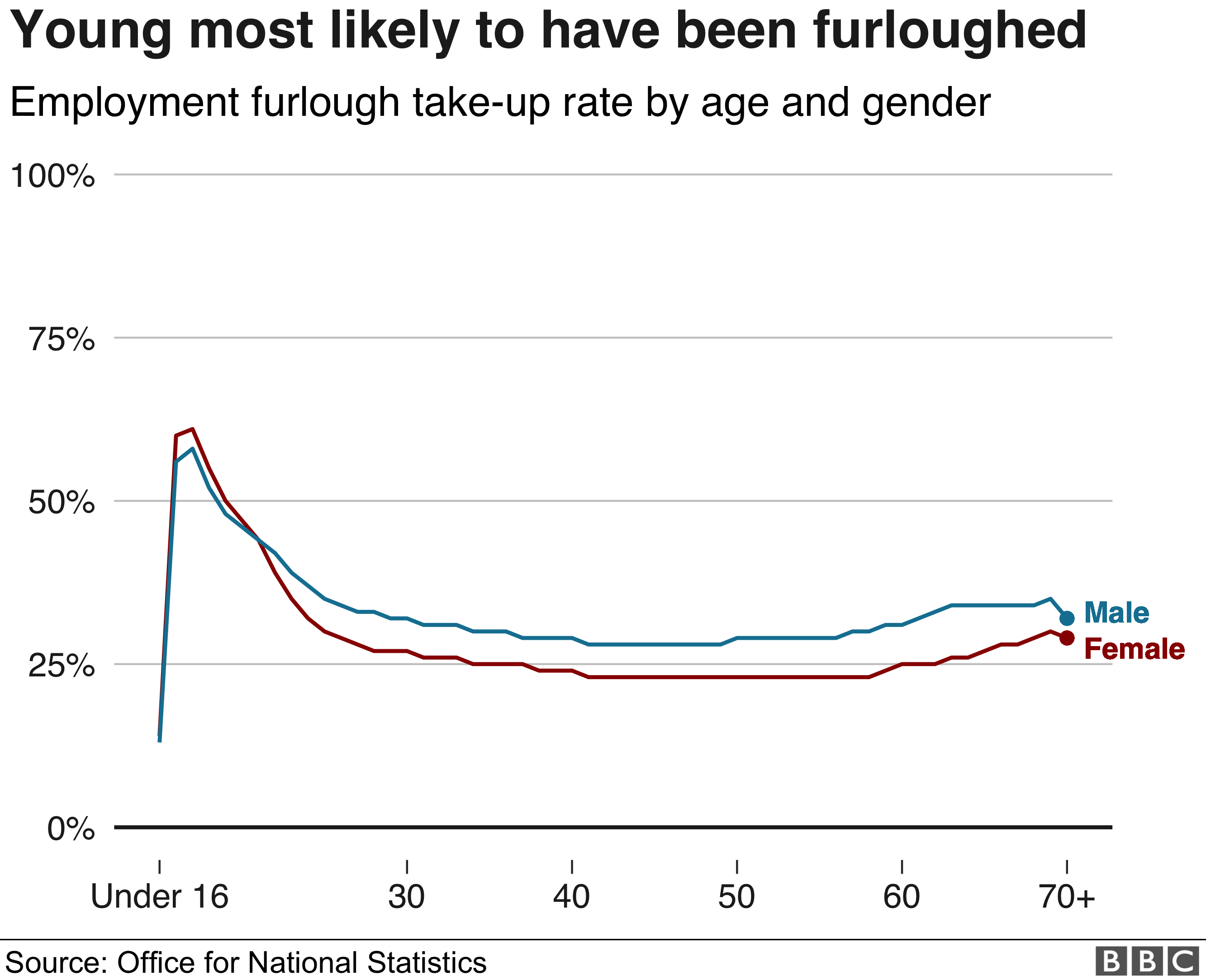 Chart showing furloughed people by age and gender