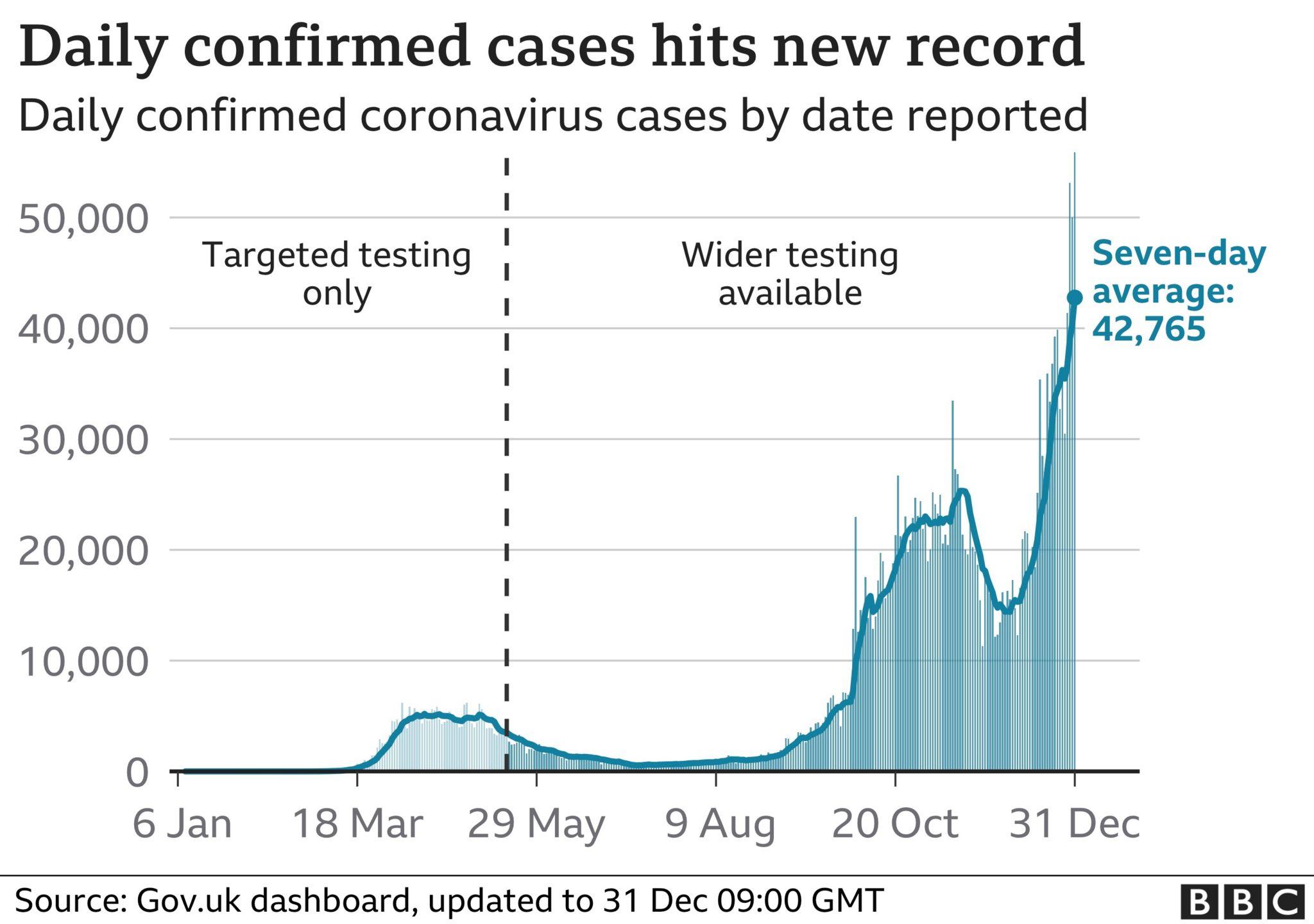 Record cases graphic