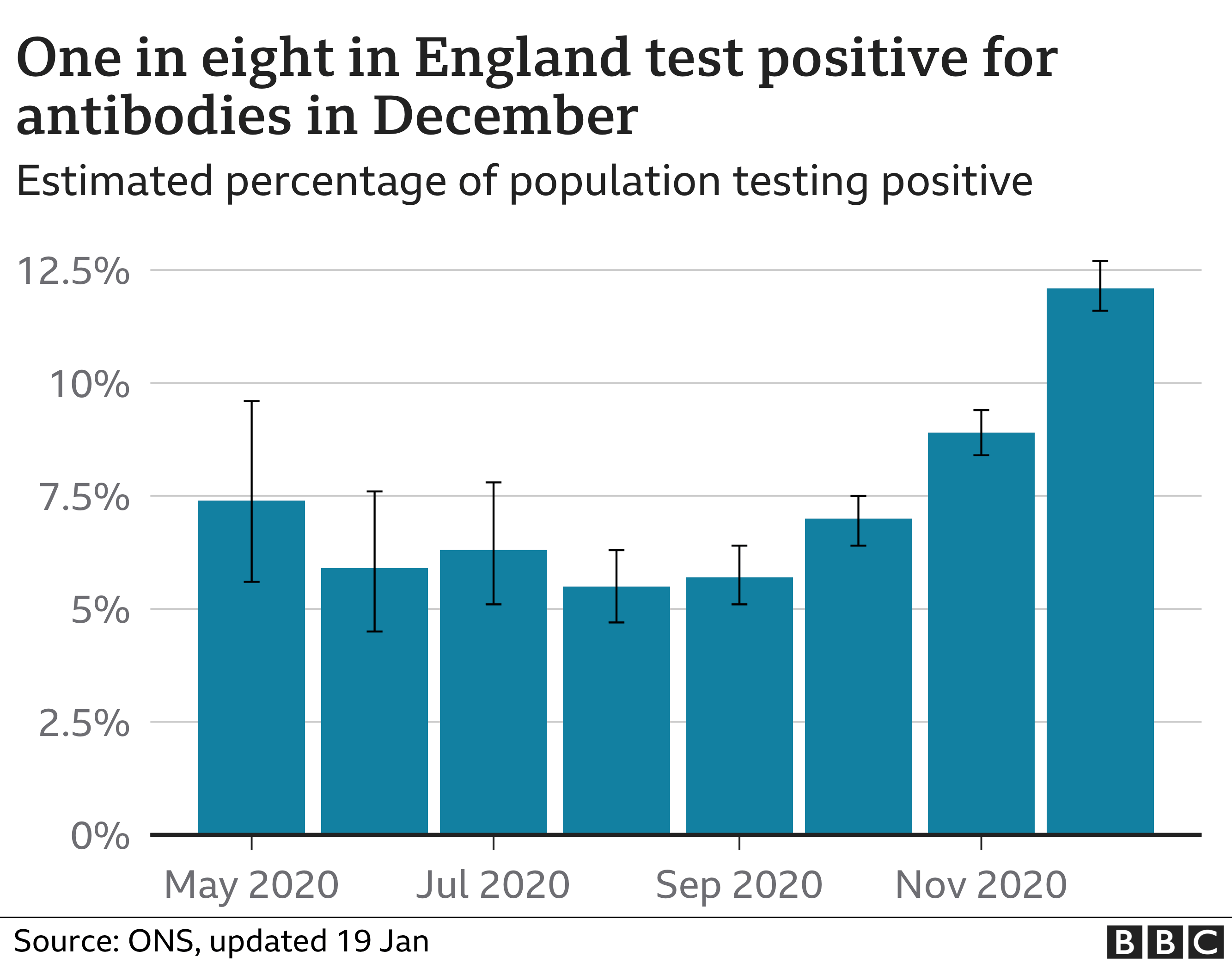 antibodies rose, fell and then rose again in england