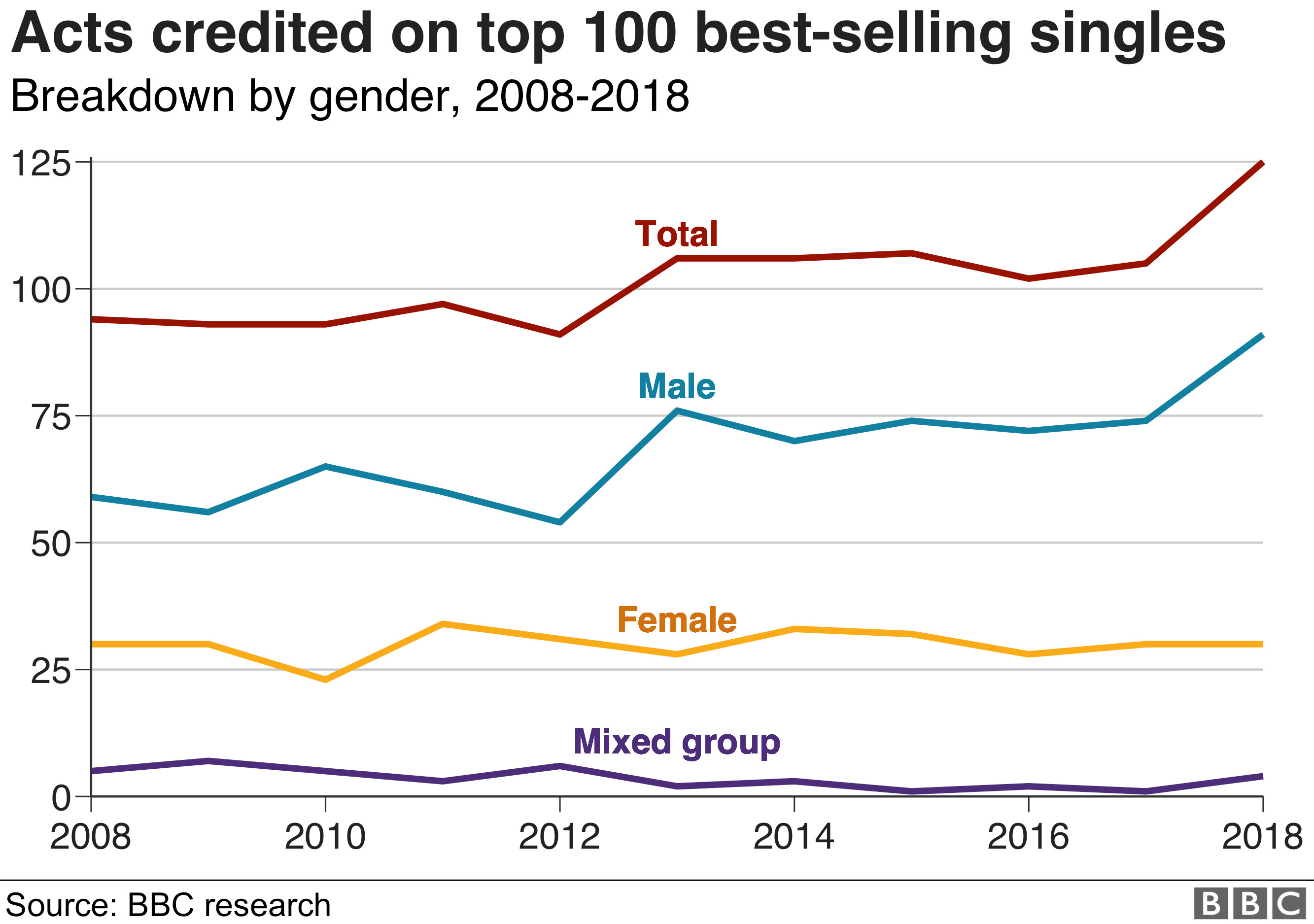 Chart showing numbers of acts credited on the top 100 best-selling singles, 2008-2018