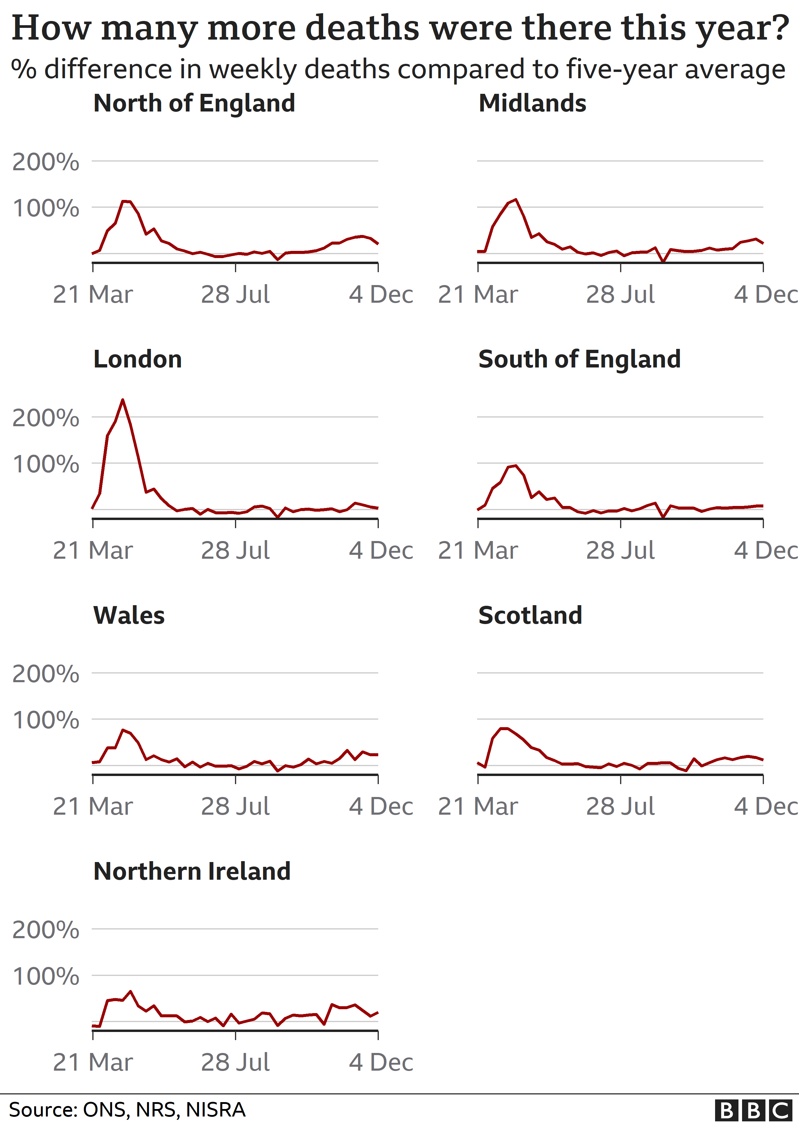Chart showing change in regional excess deaths