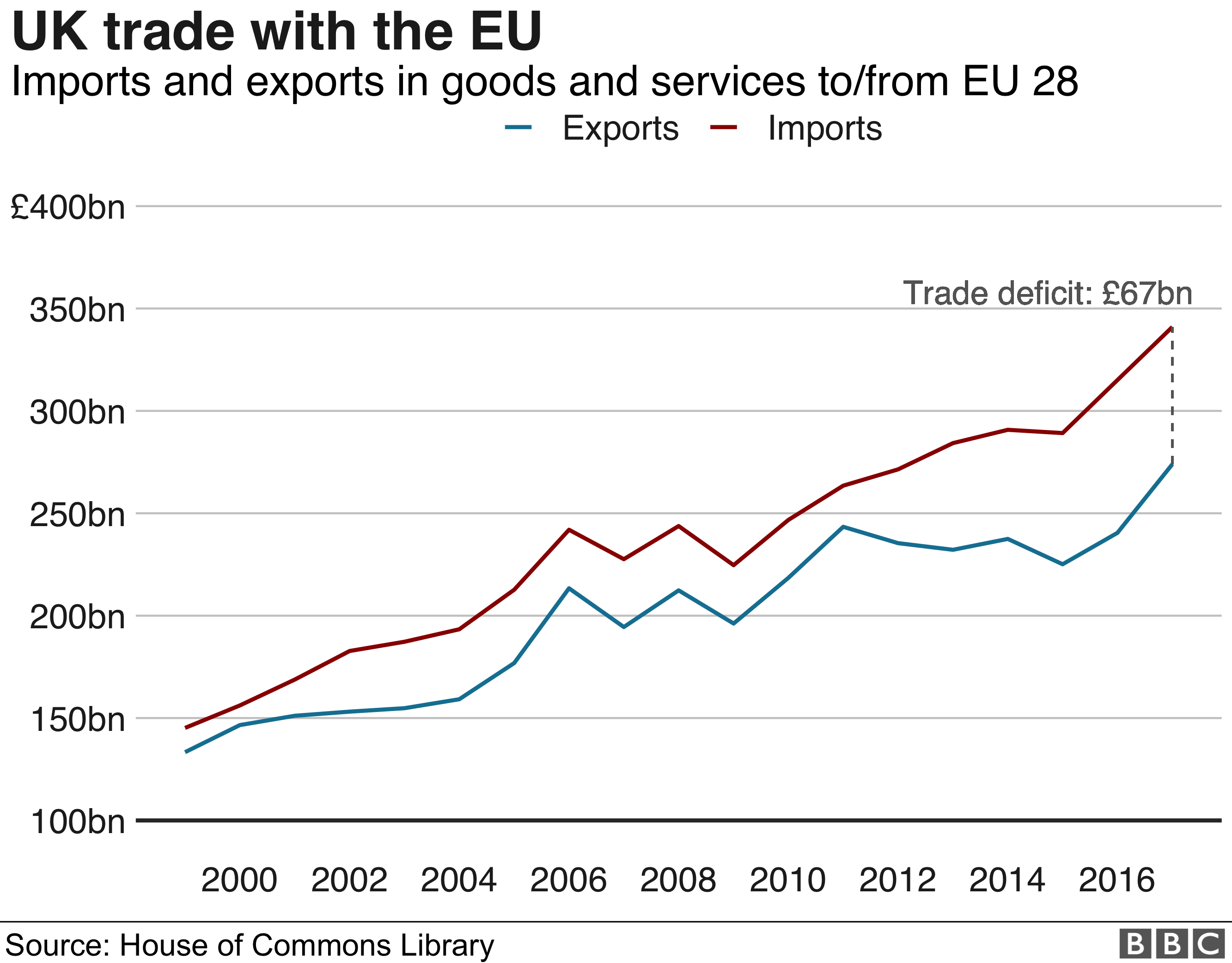 UK trade with the EU graph