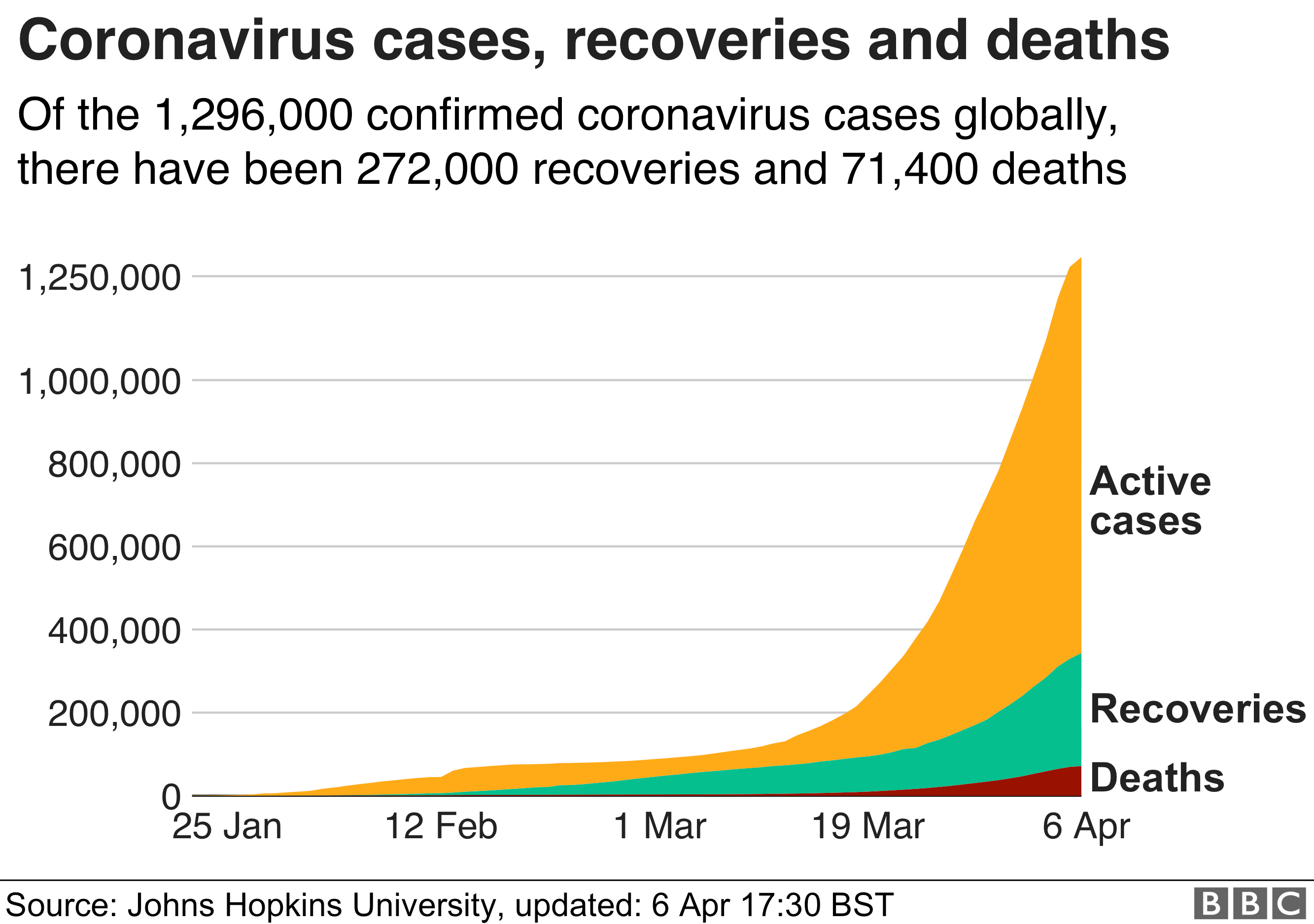 Chart number of cases, recoveries and deaths around the world