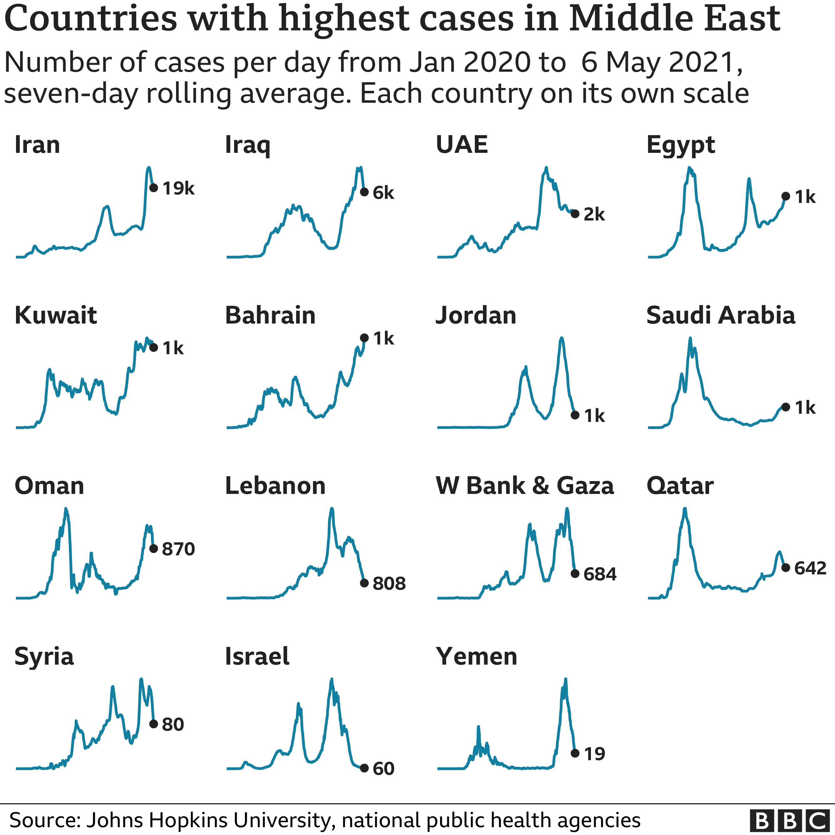 Chart showing the countries in the Middle East with the highest average number of cases in the last week