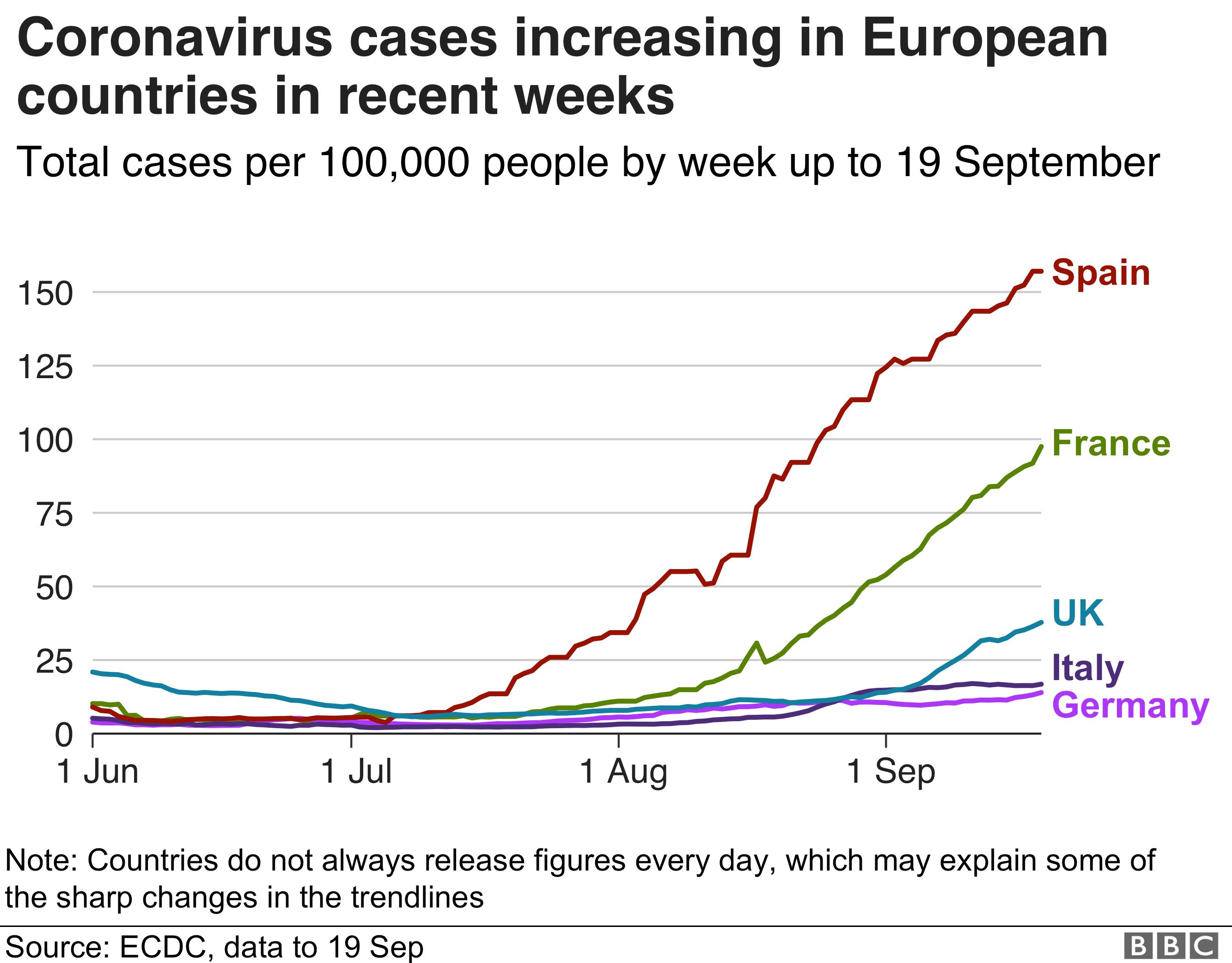 Chart showing coronavirus cases increasing in European countries in recent weeks. Updated 20 Sept.