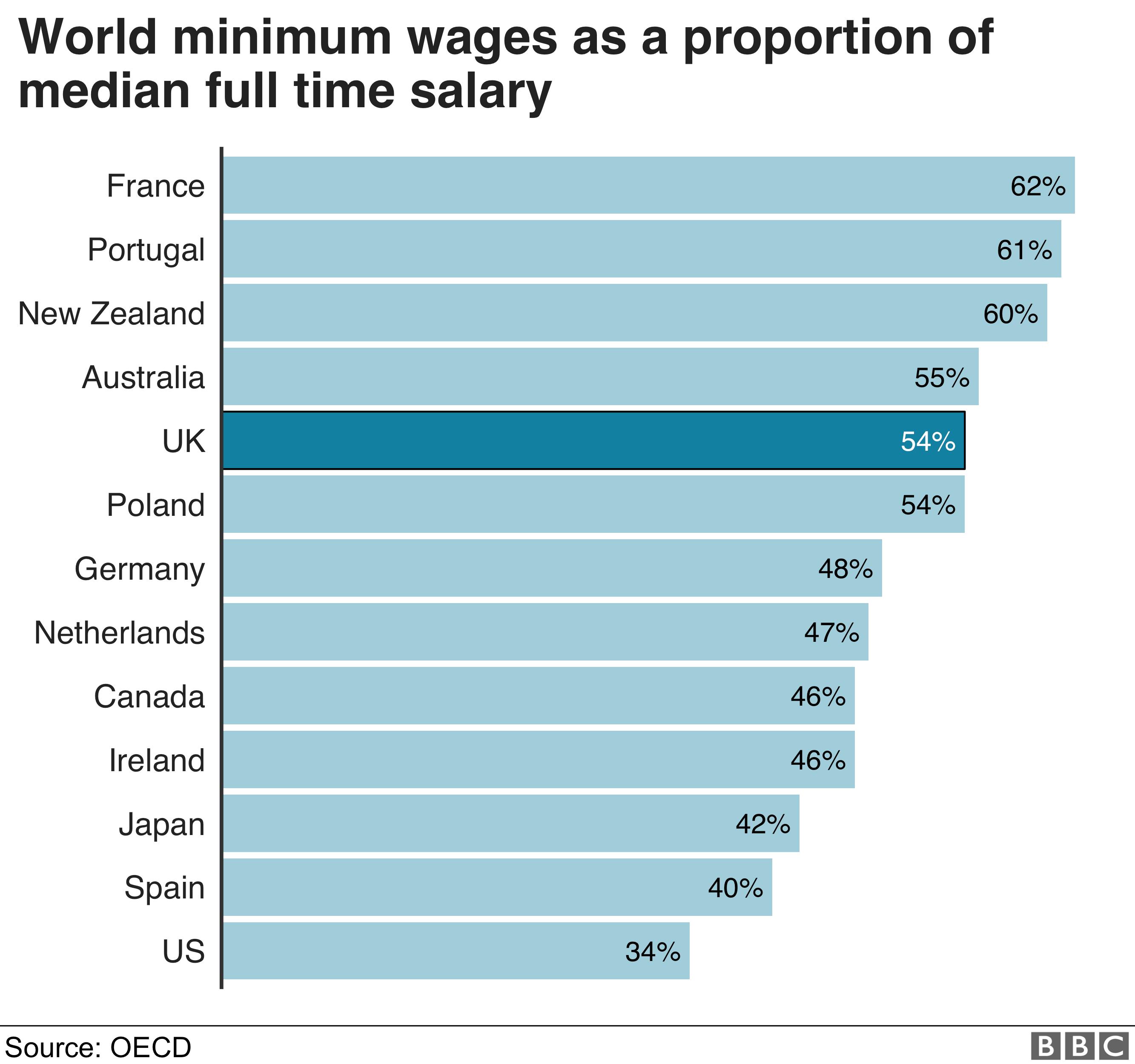 Minimum wage rates around the world