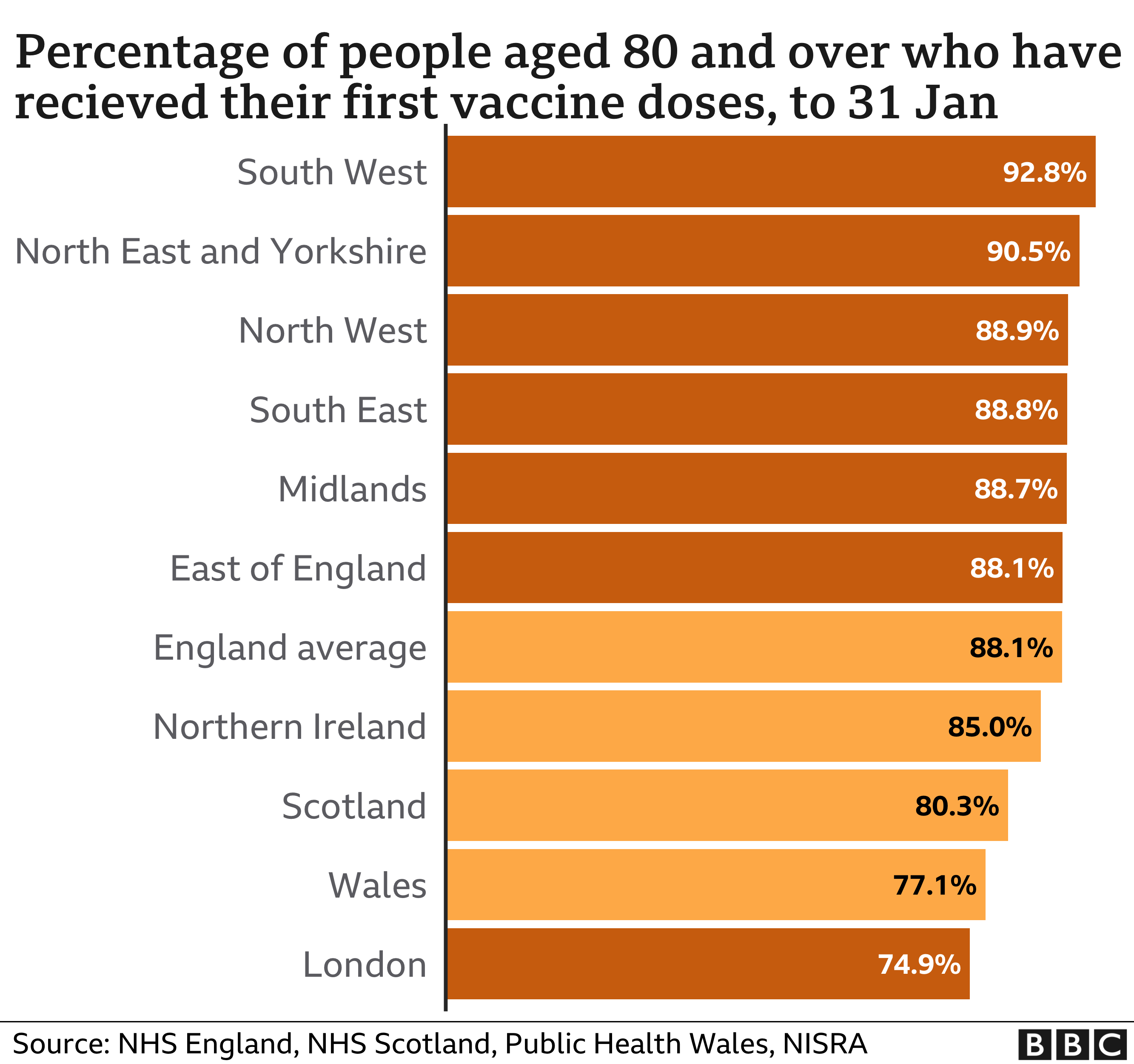 Percentage of over-80s vaccinated across the UK