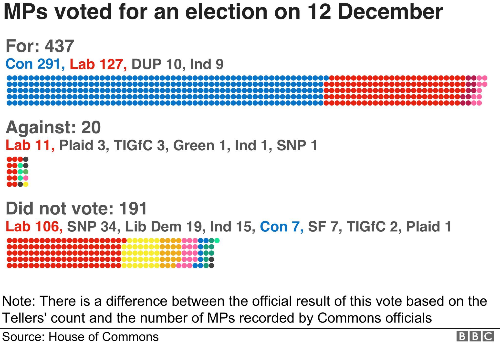 Vote breakdown by party