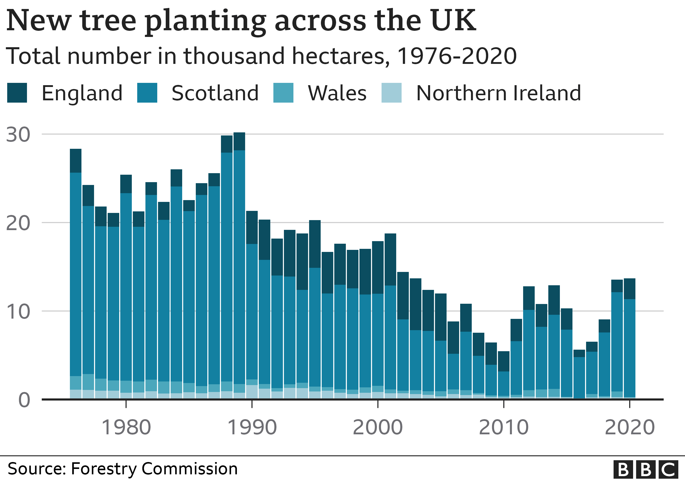 Chart showing the number of new trees being planted in the UK