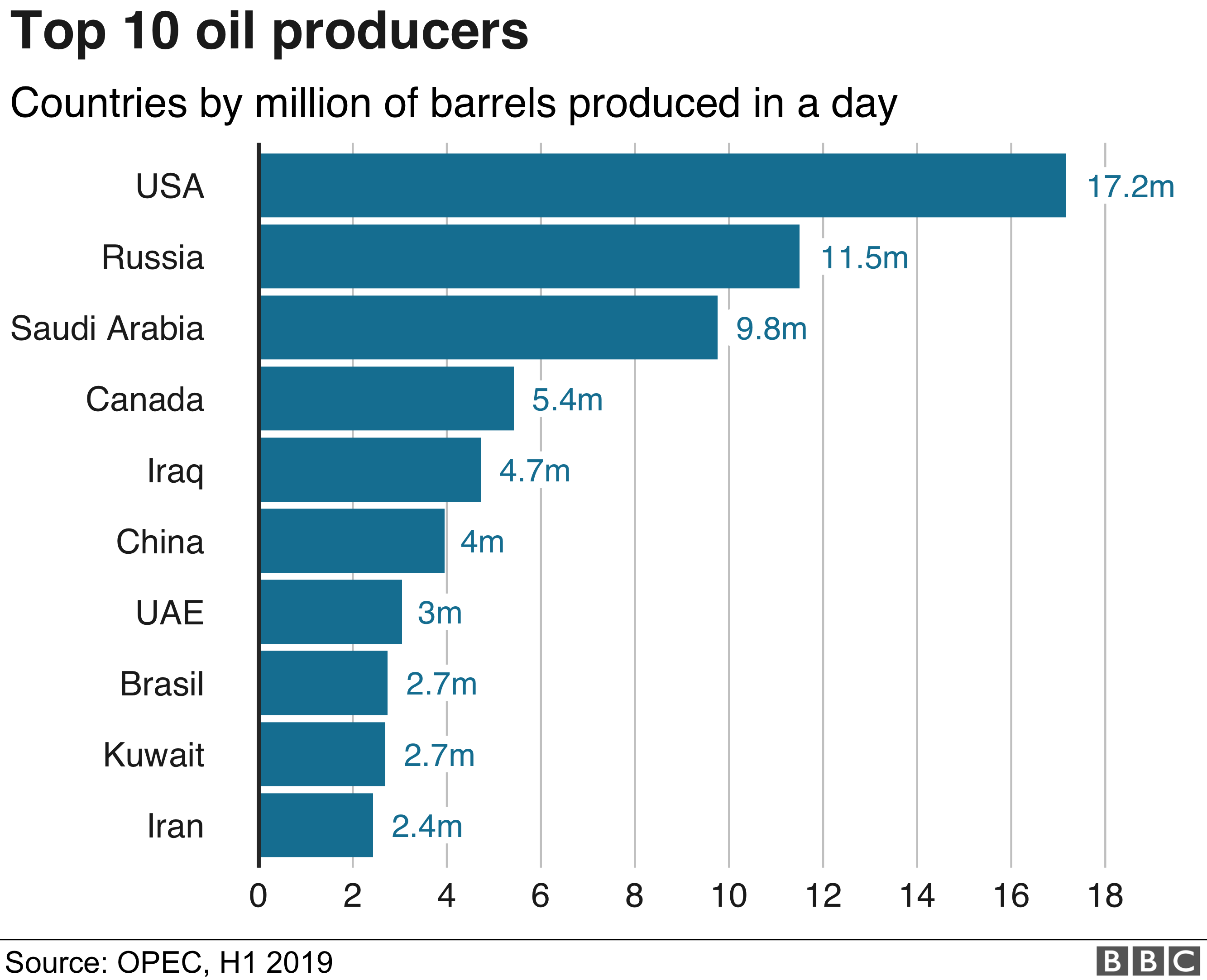 Oil production graphic