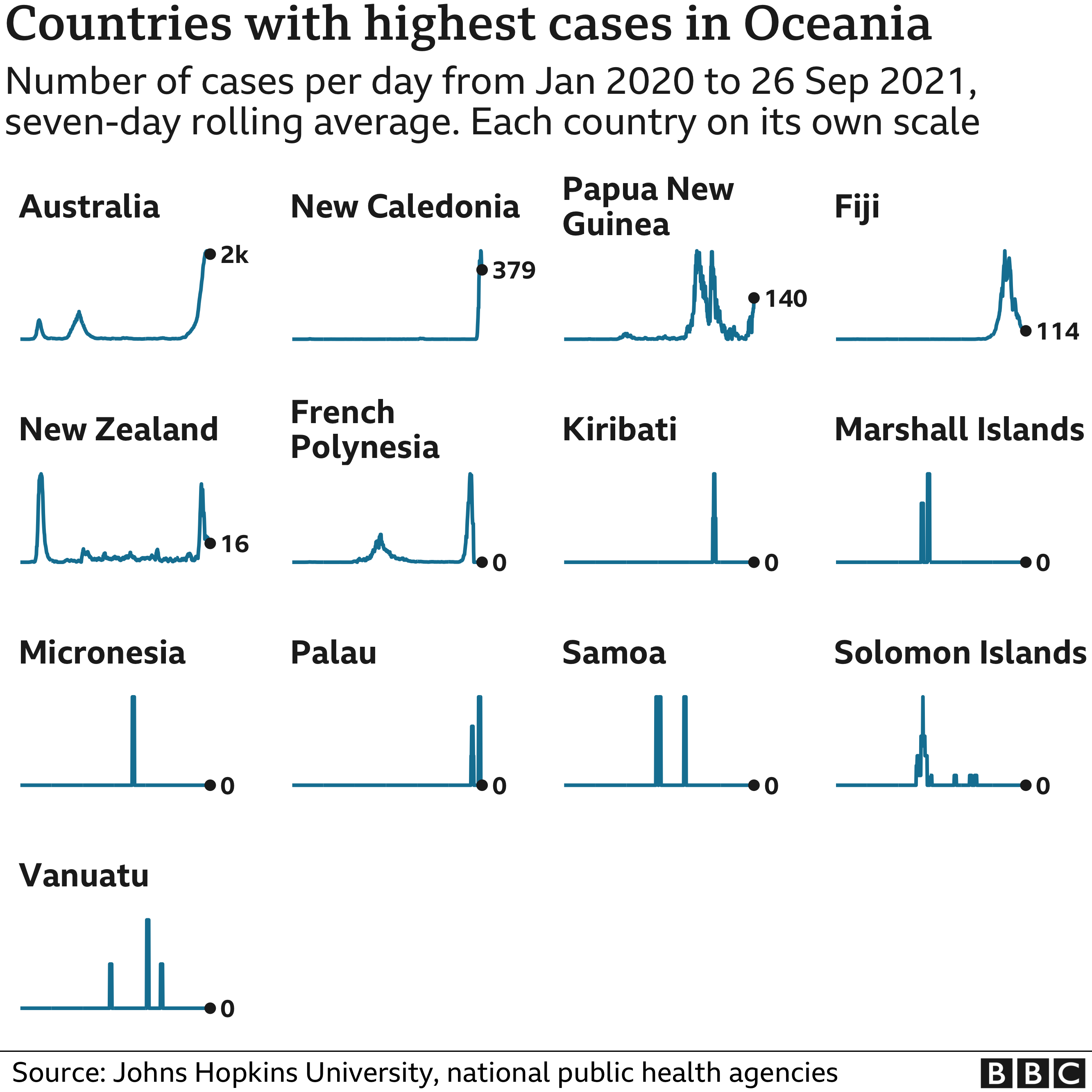 Chart showing the countries in Oceania with the highest average number of cases in the last week. Updated 27 September