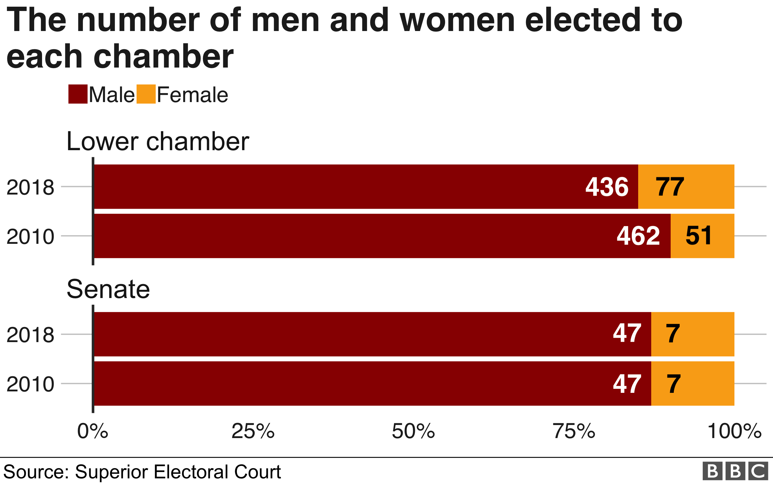 There was not much of an increase in female representation in parliament, compared to eight years ago