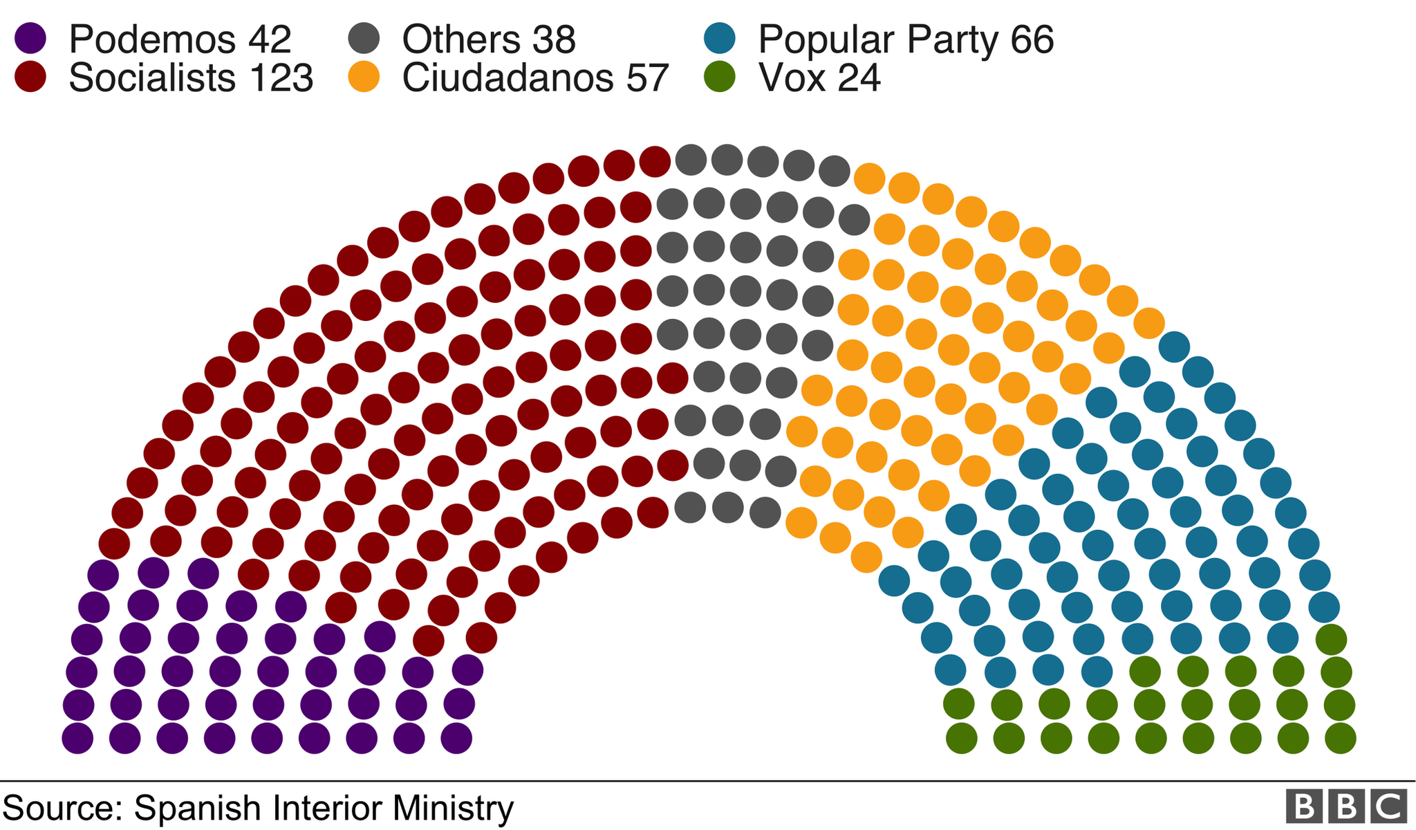 A graphic shows the number of seats won in parliament in a colour-coded hemicycle format: Socialists 123, Popular Party 66, Ciudadanos 57, Podemos 42, Vox 24, Others 38