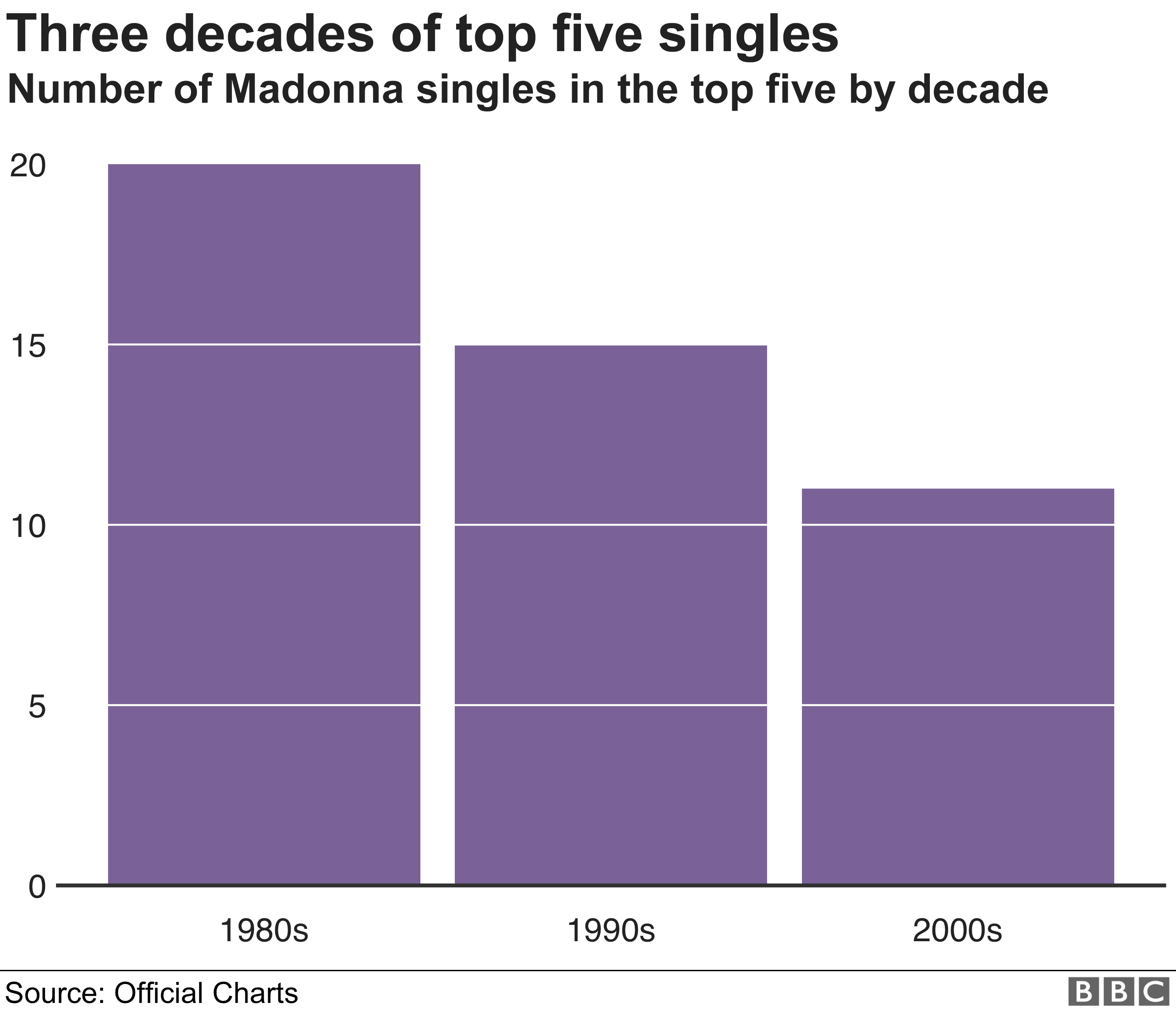 Chart: Madonna's top 5 singles by decade