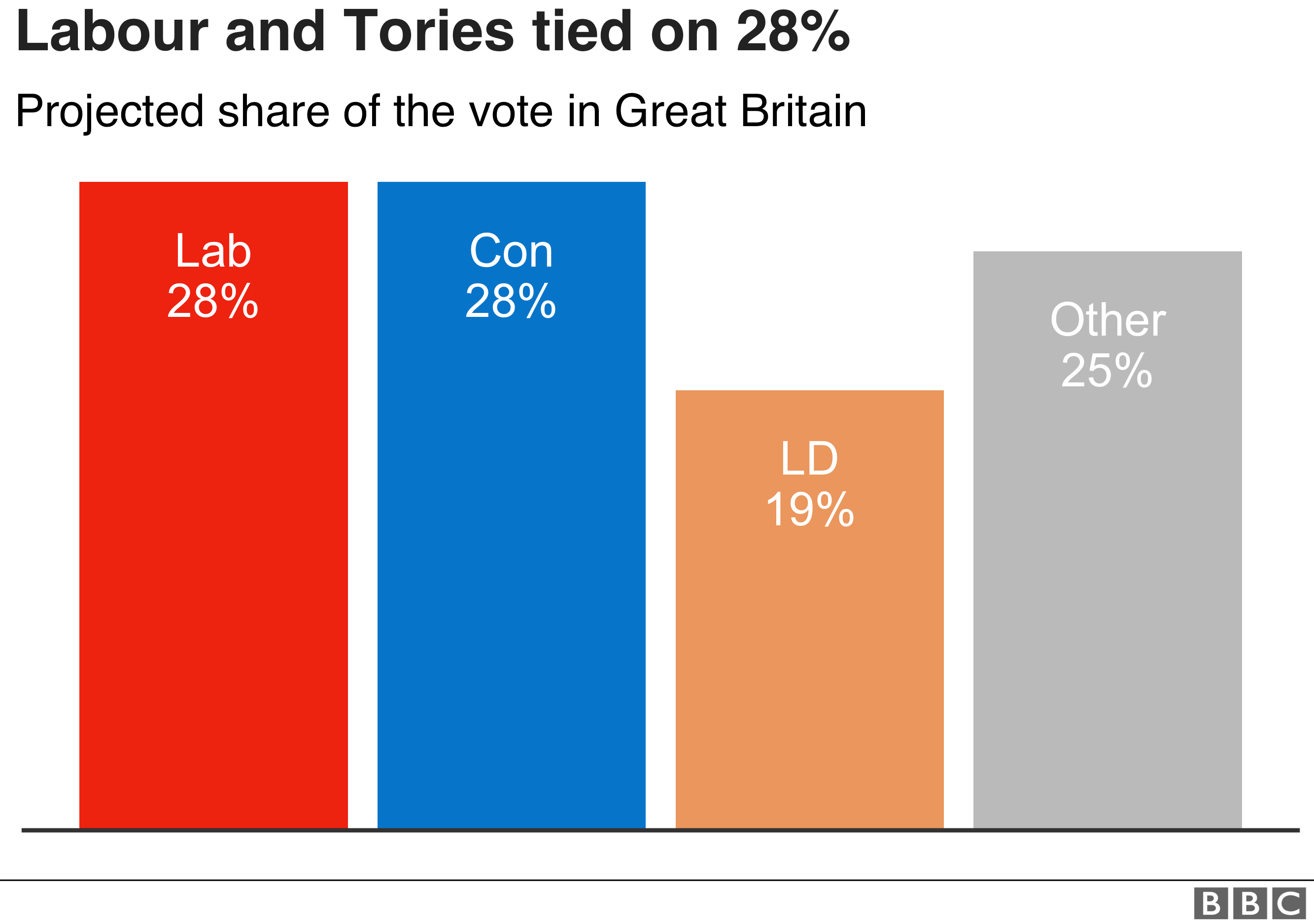 Chart showing the projected national share, putting both the Conservatives and Labour on 28% and the Lib Dems ad 19%.