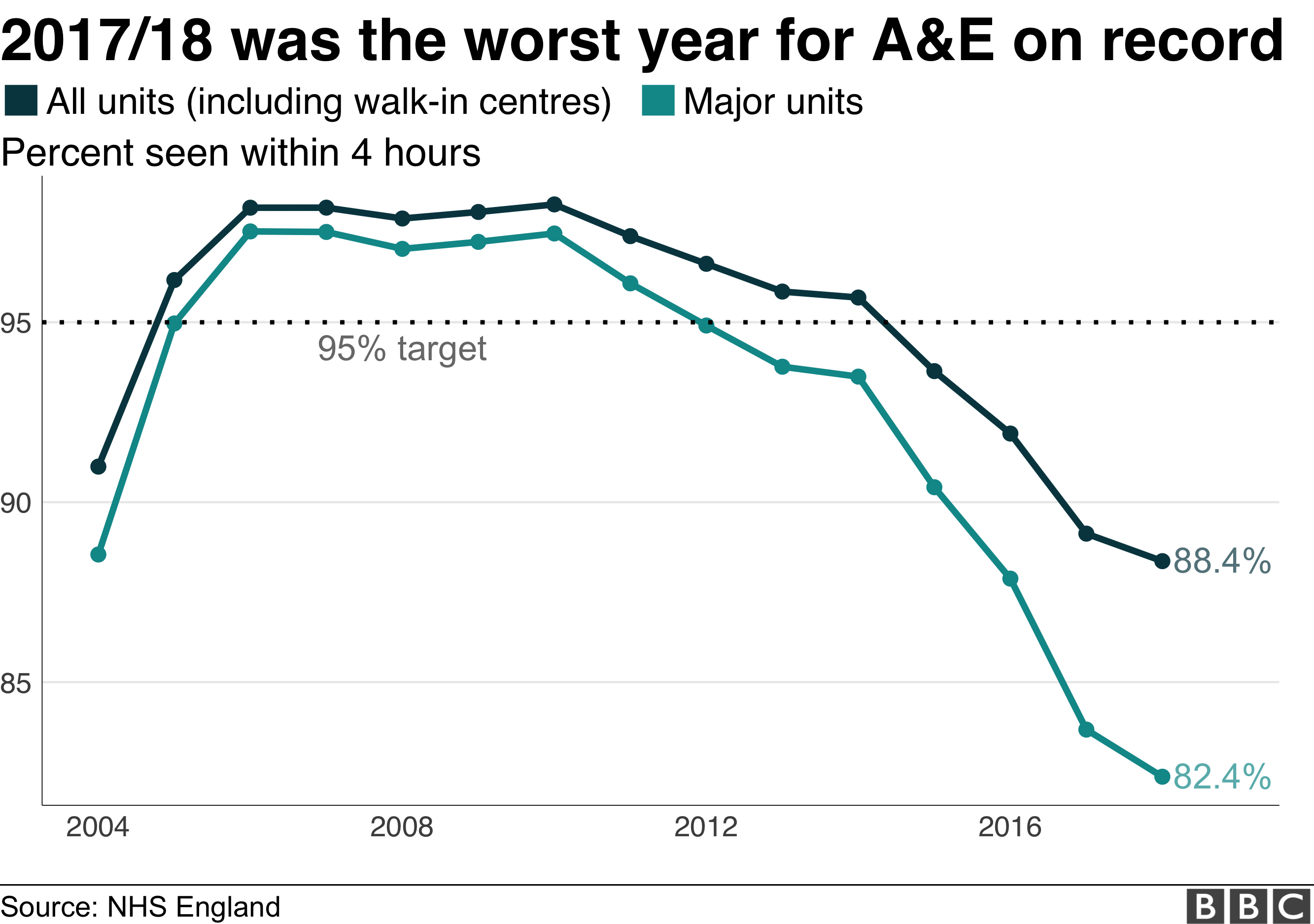 Line chart showing yearly a&e performance