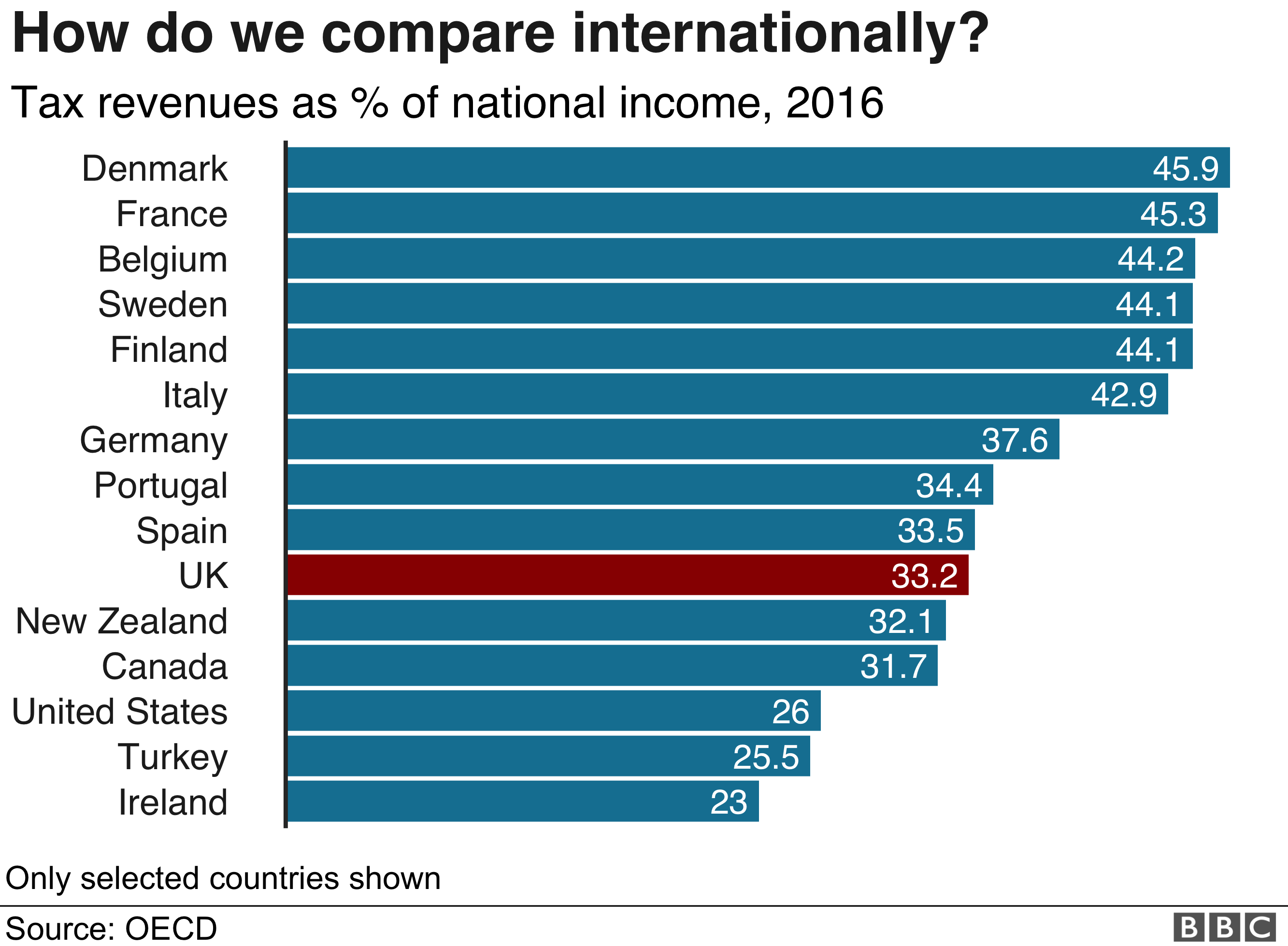 Chart showing tax as a % of national income, compared internationally