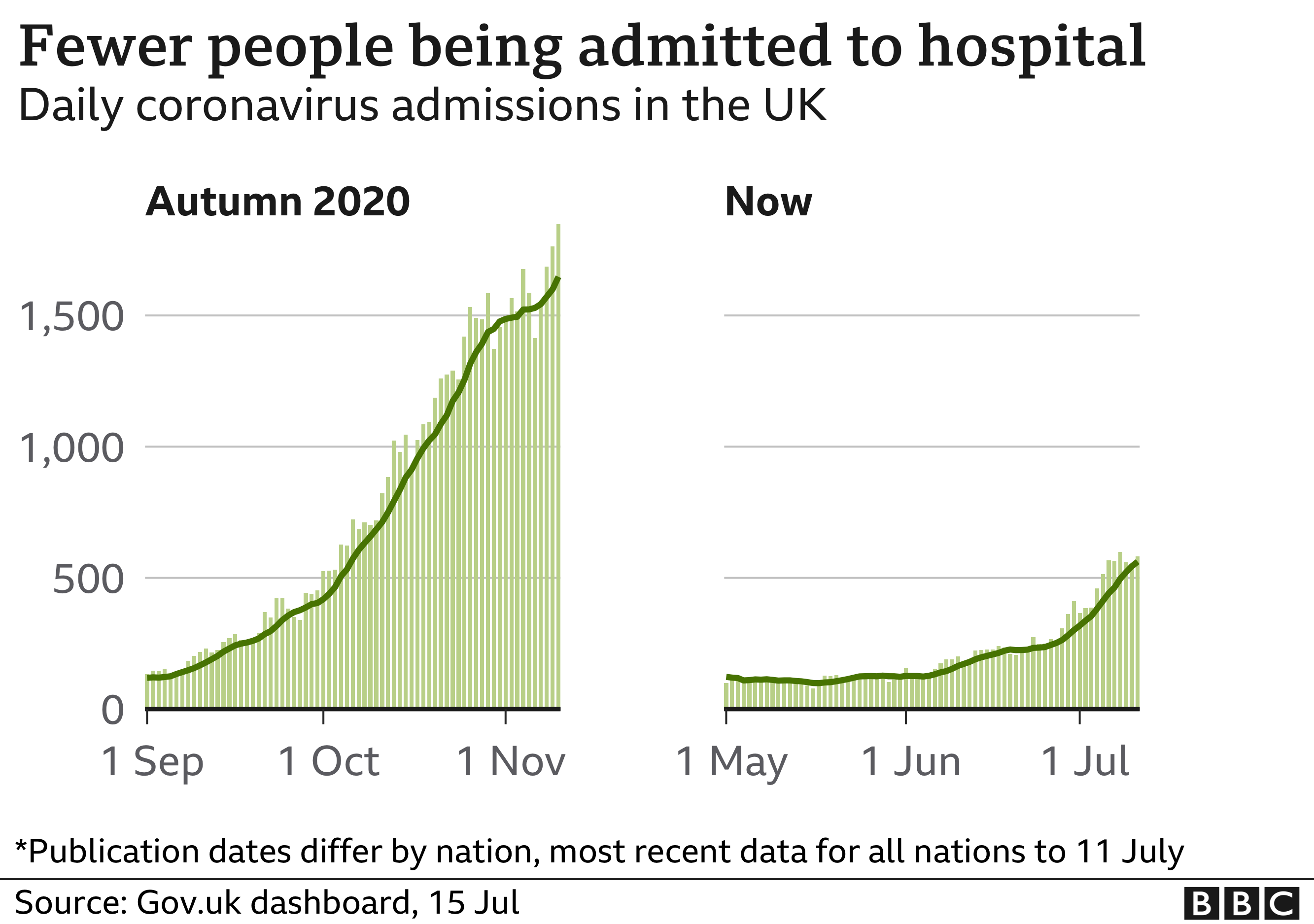 Hospitalisations 15 July 2021