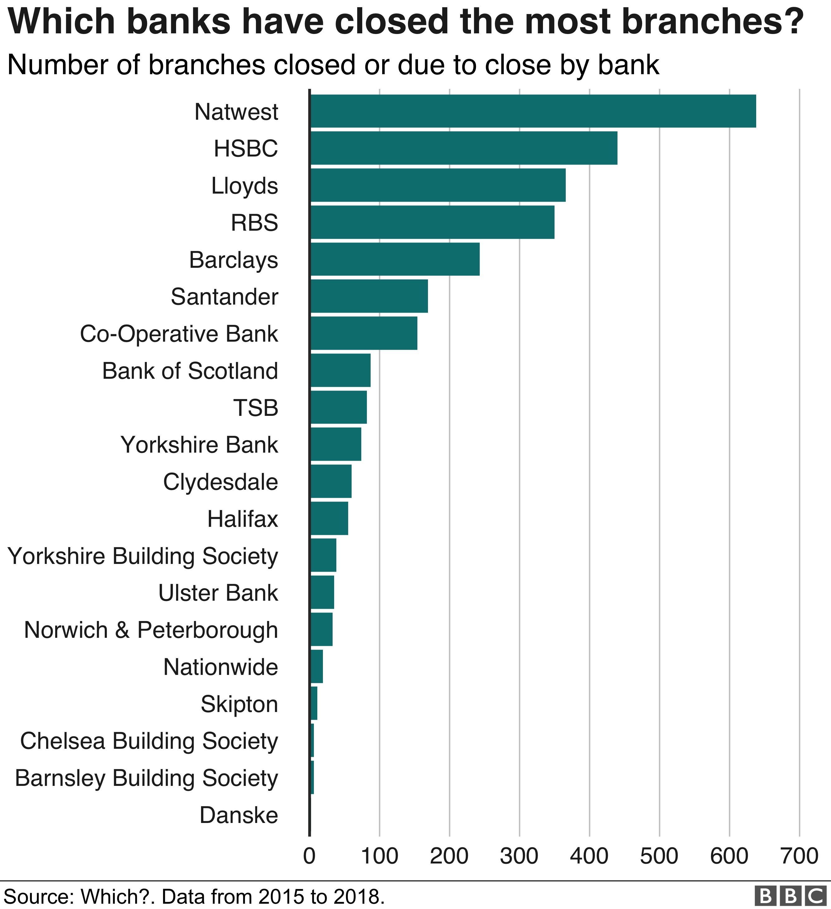 bank closure by banking group
