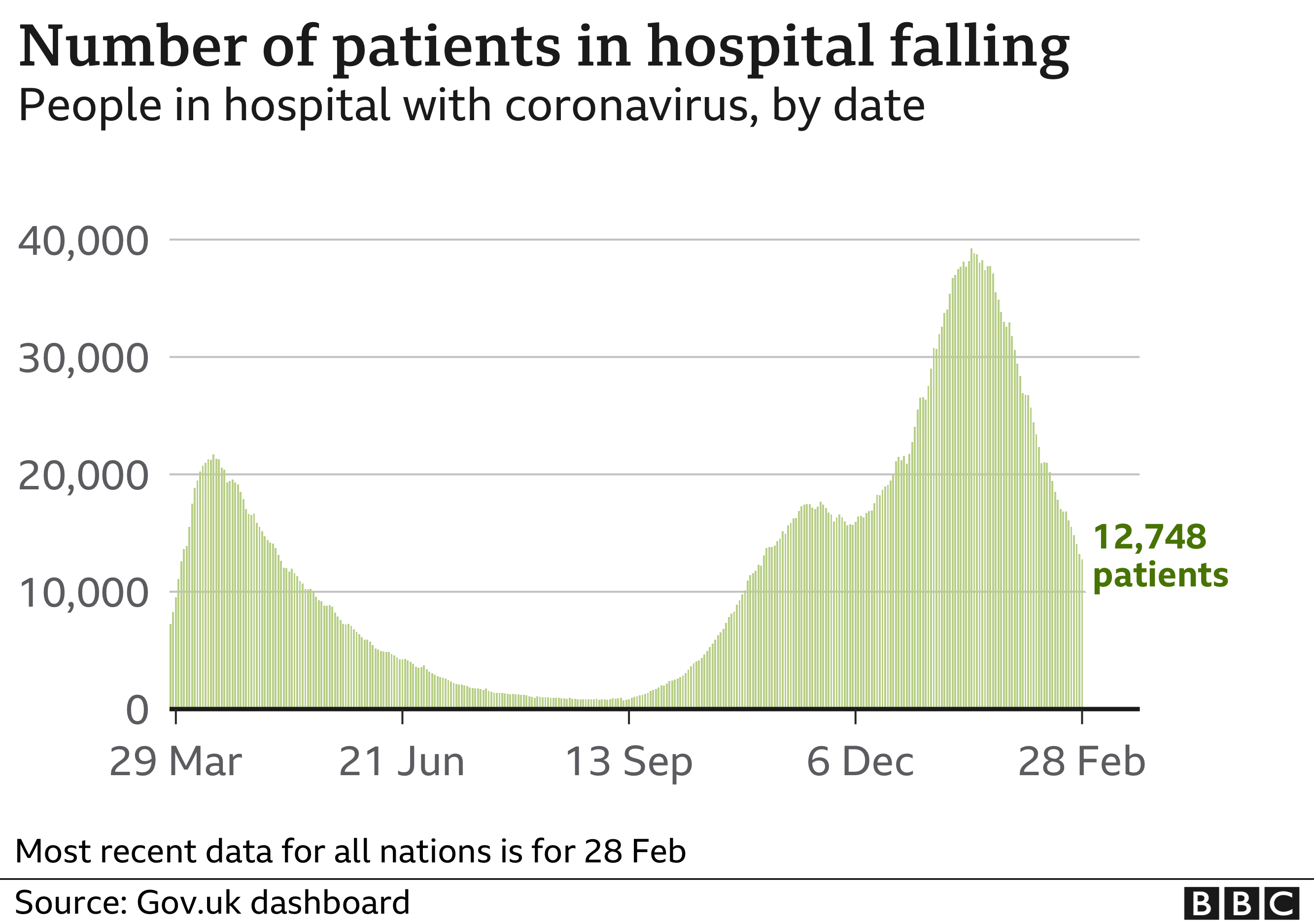 Chart shows the number of people in hospital is now falling. Updated 2 Mar.