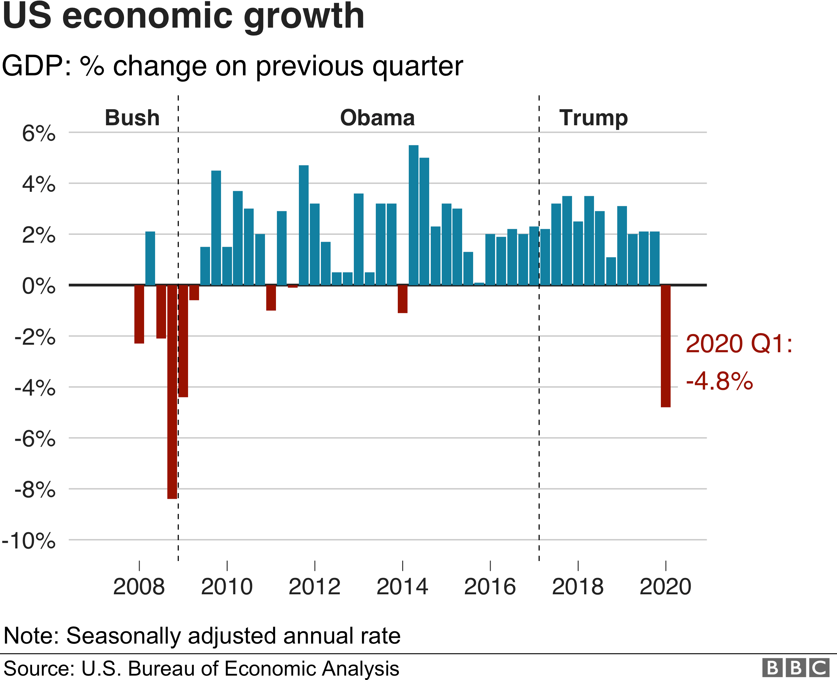 Coronavirus Us Economy Shrinks At Fastest Rate Since 2008 Bbc News