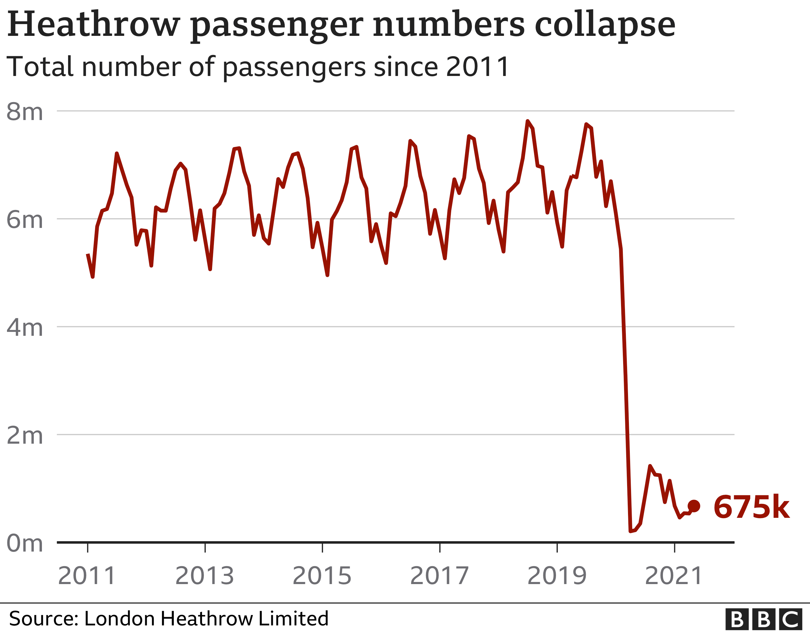Total monthly Passengers arriving at LHR