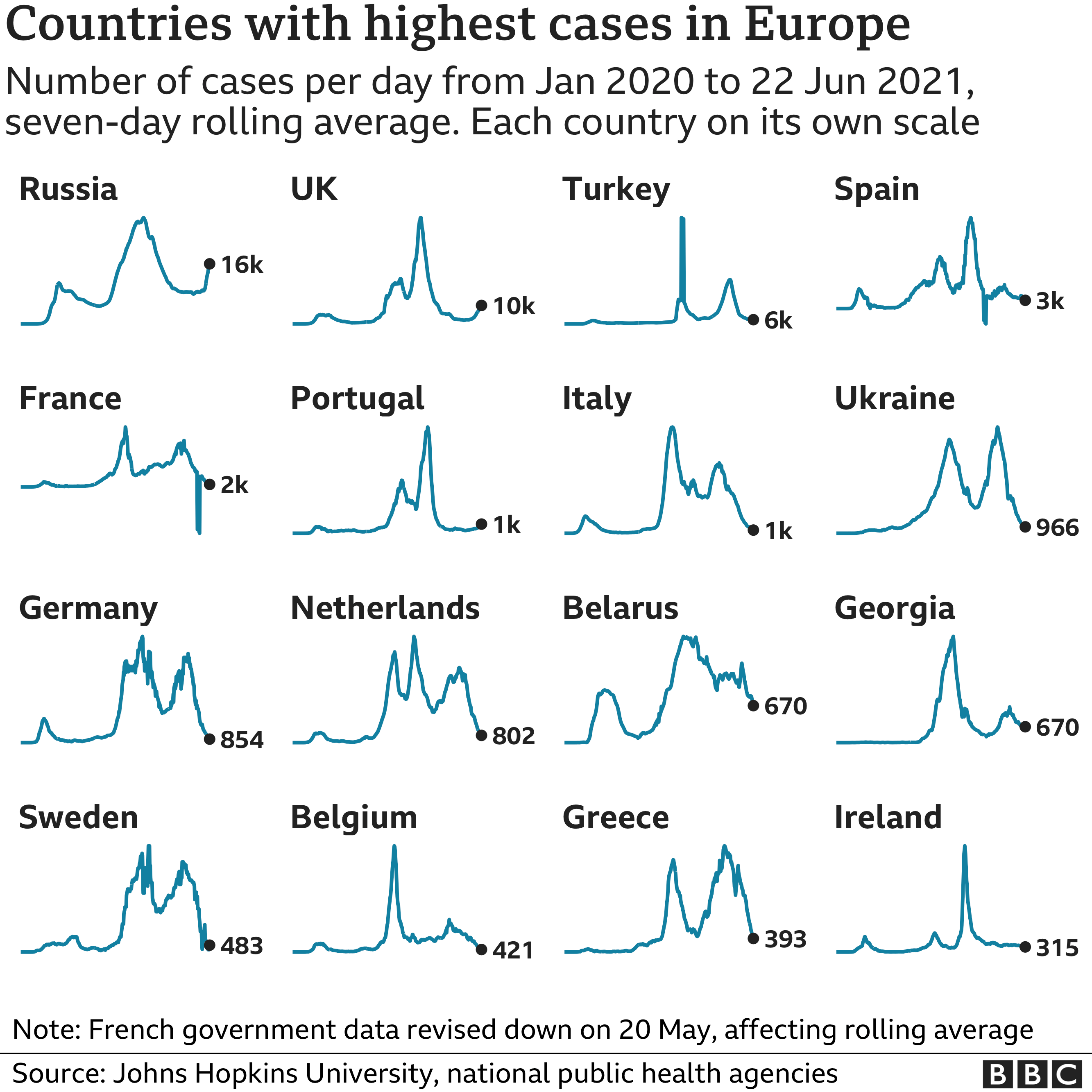 Graphic showing countries with highest cases in Europe
