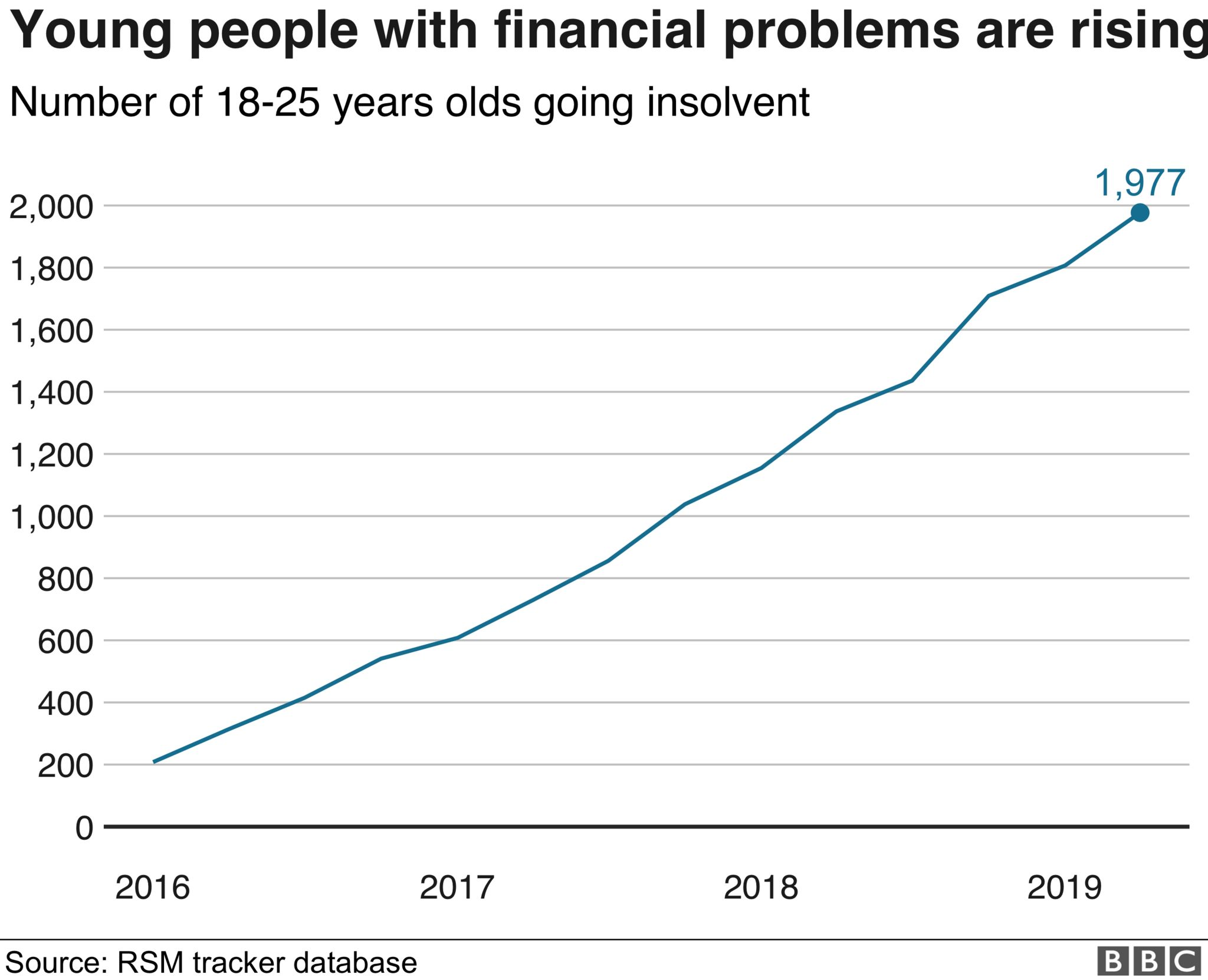 Young people entering insolvencies chart