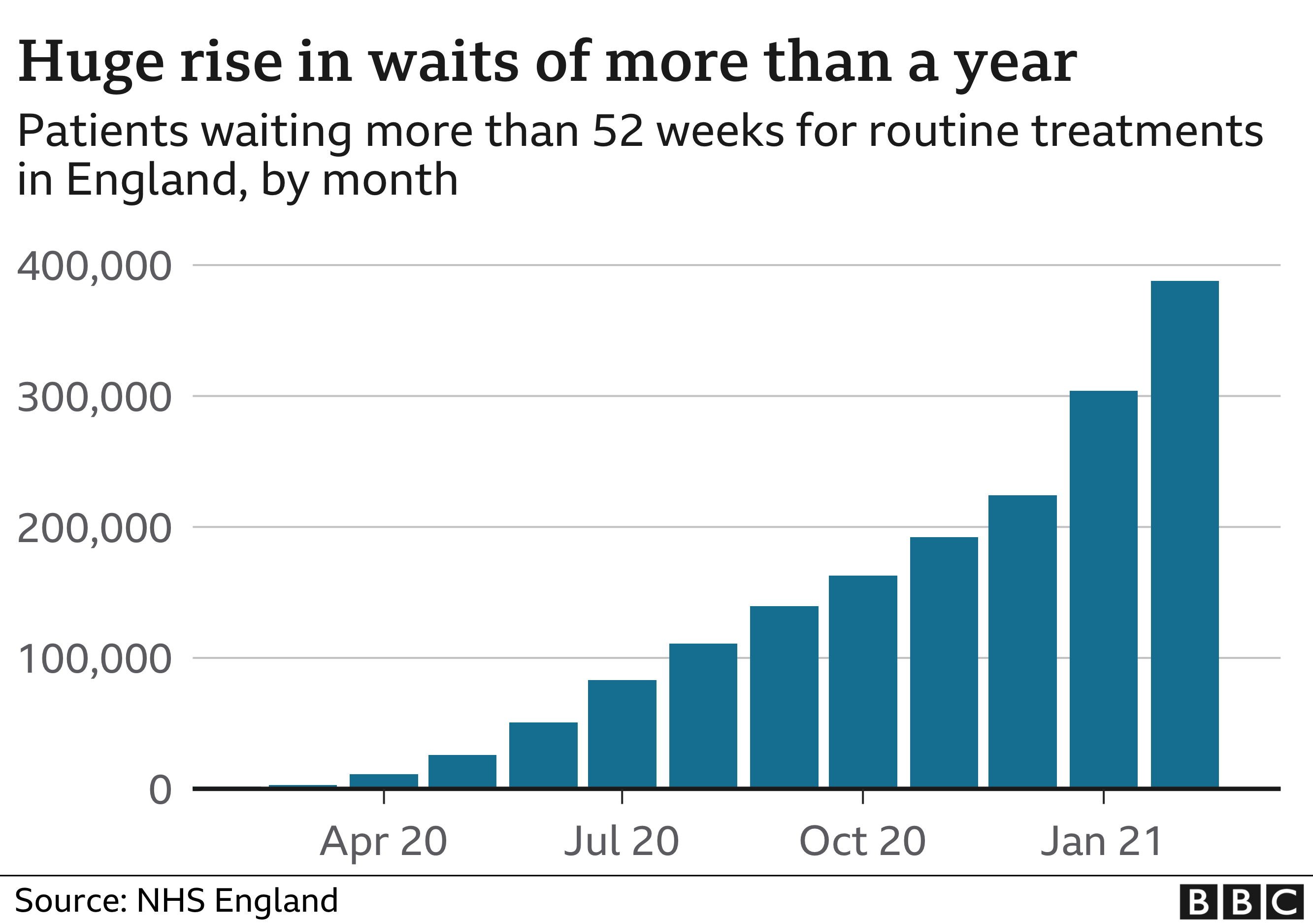 Hugh rise in patients waiting more than a year for routine operations