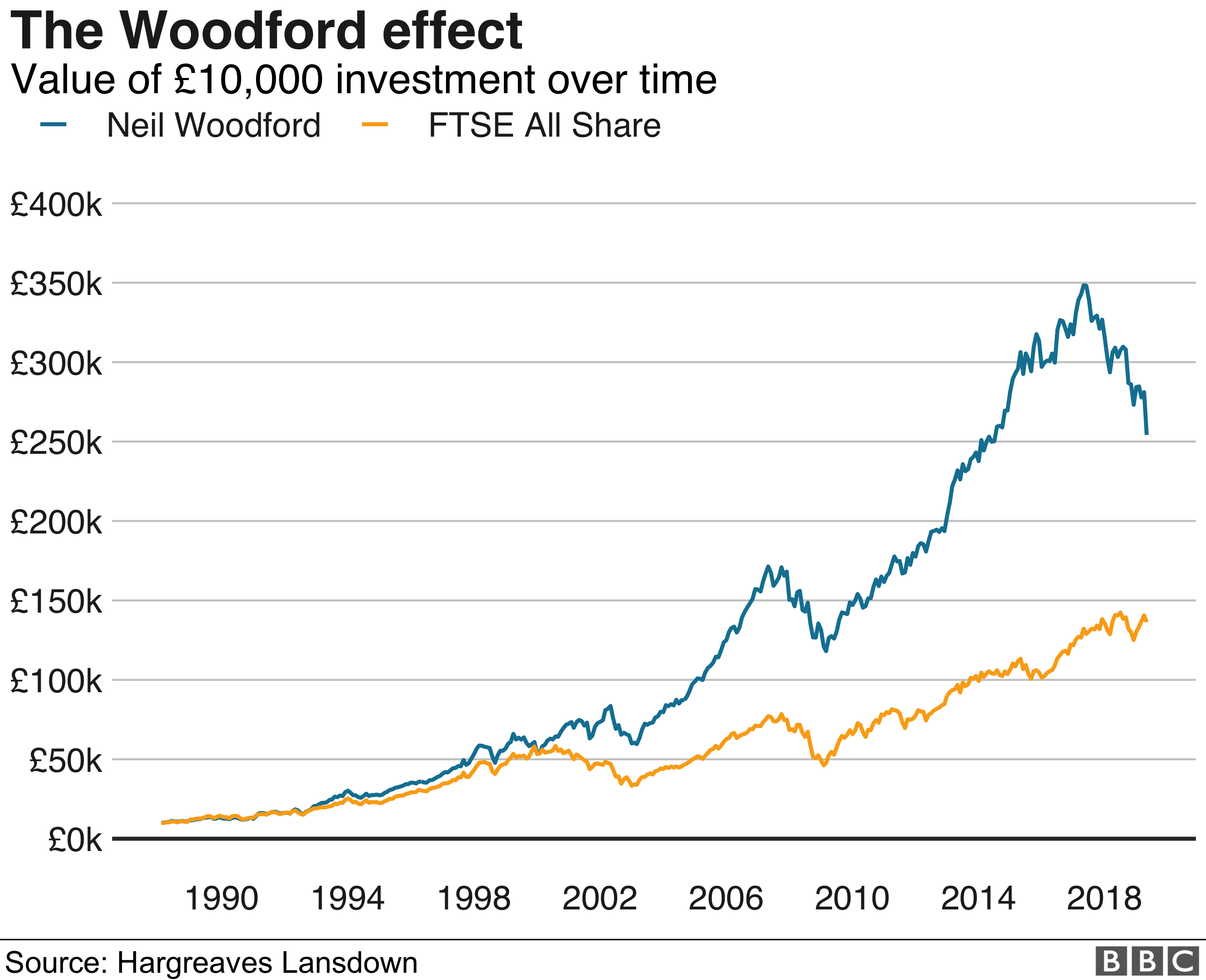 Woodford performance graph