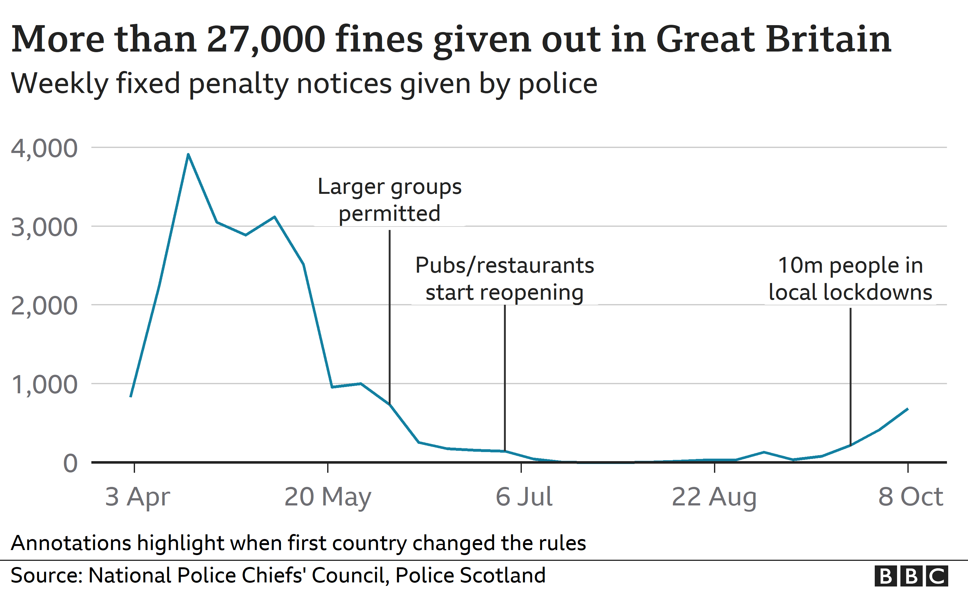 Chart showing weekly coronavirus fines