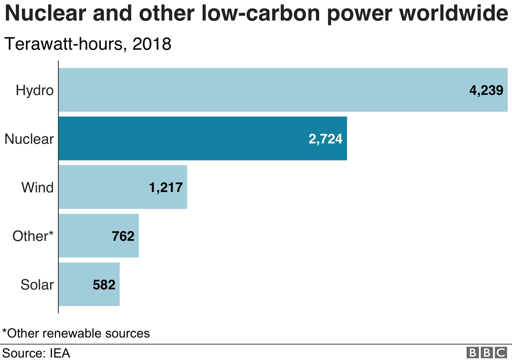 Nuclear and renewables - infographic