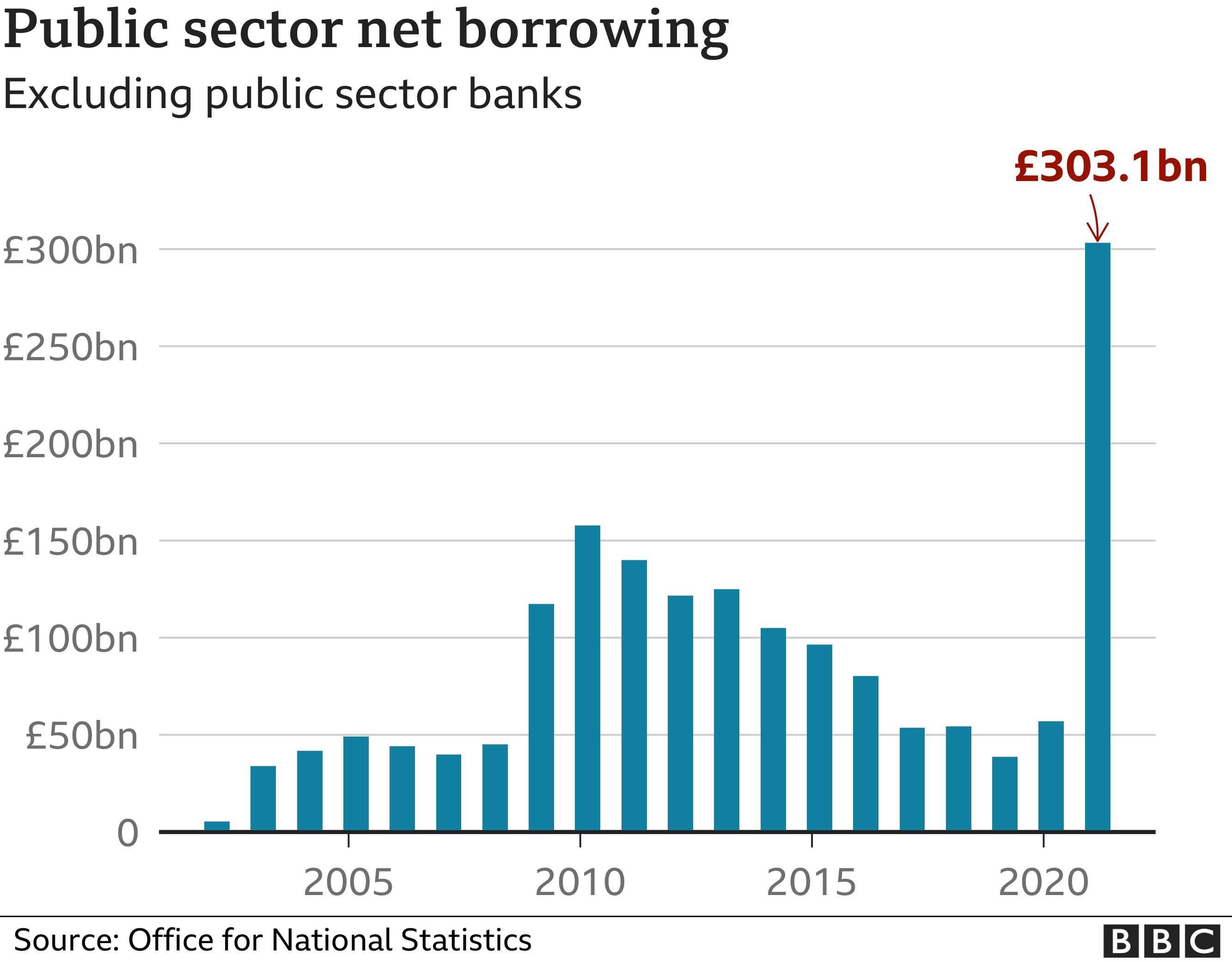 Annual UK public borrowing