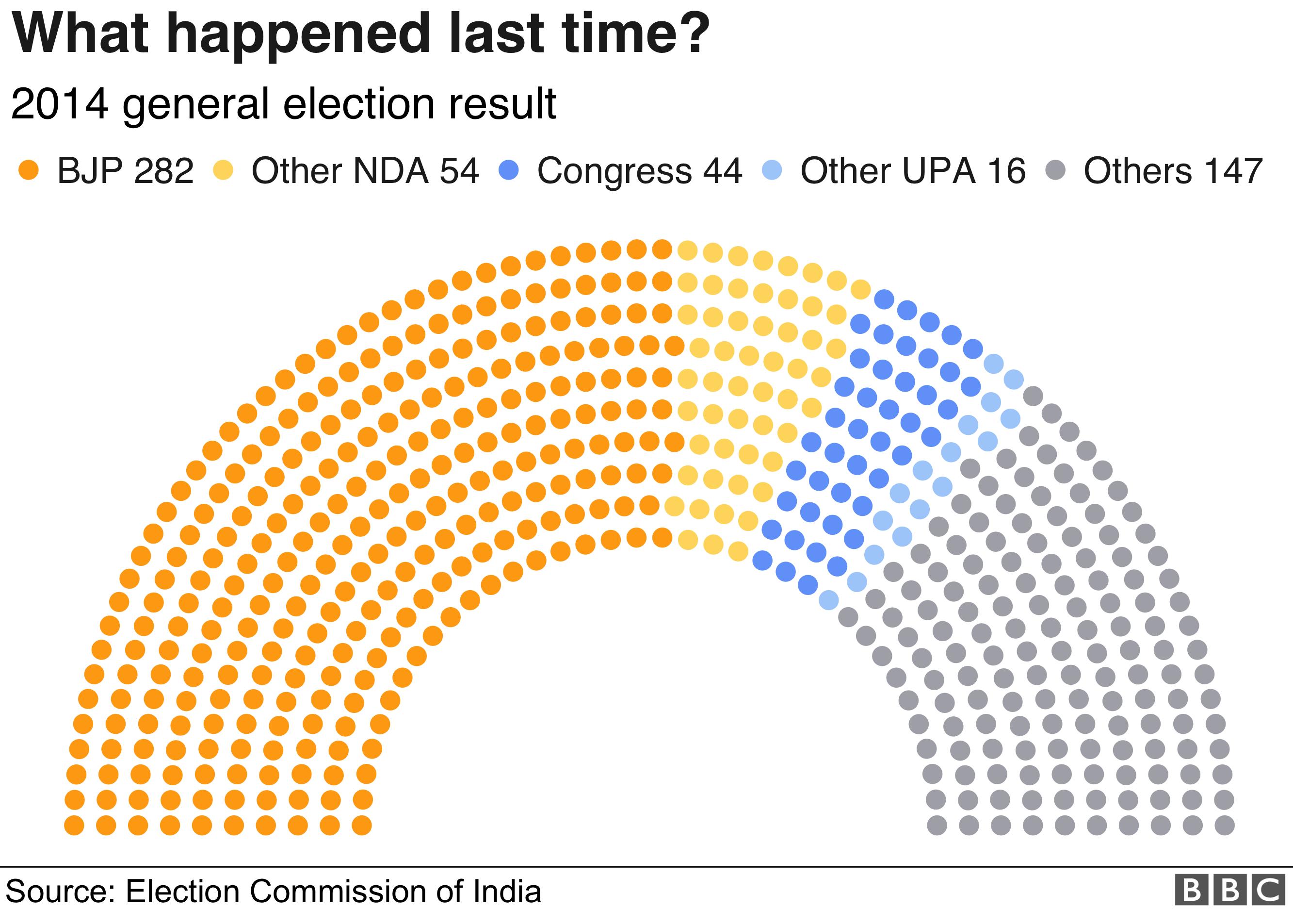 2014 Lok Sabha rseults