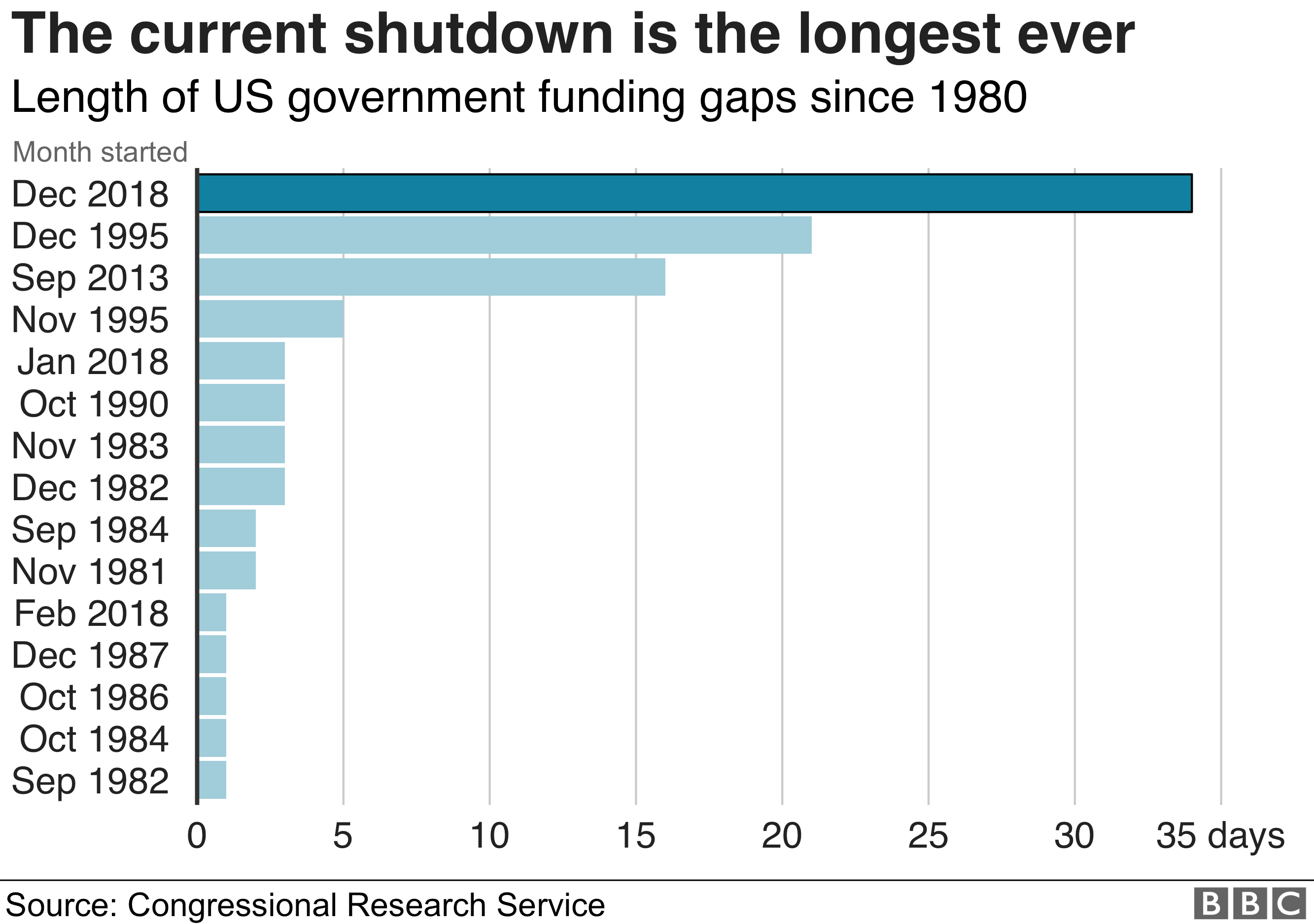 Graphic showing the lengths of various government shutdowns