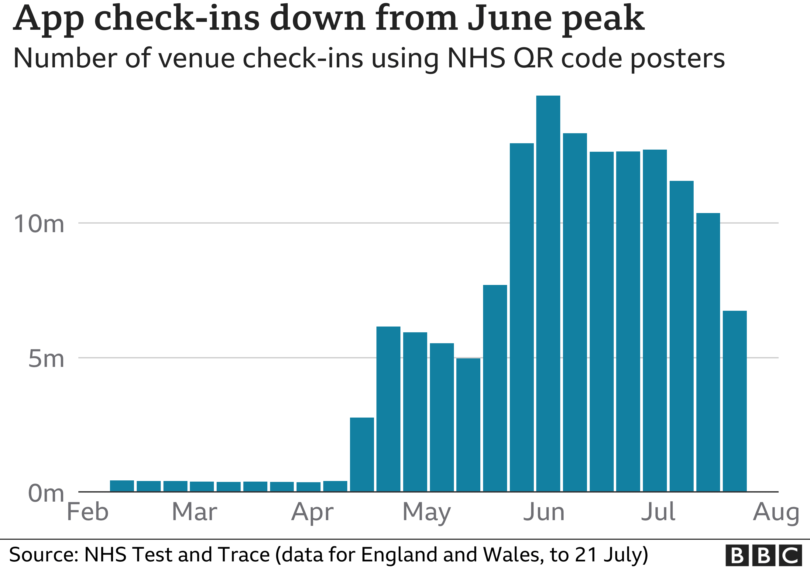 Chart showing a falling number of venue checks-ins using NHS QR code posters