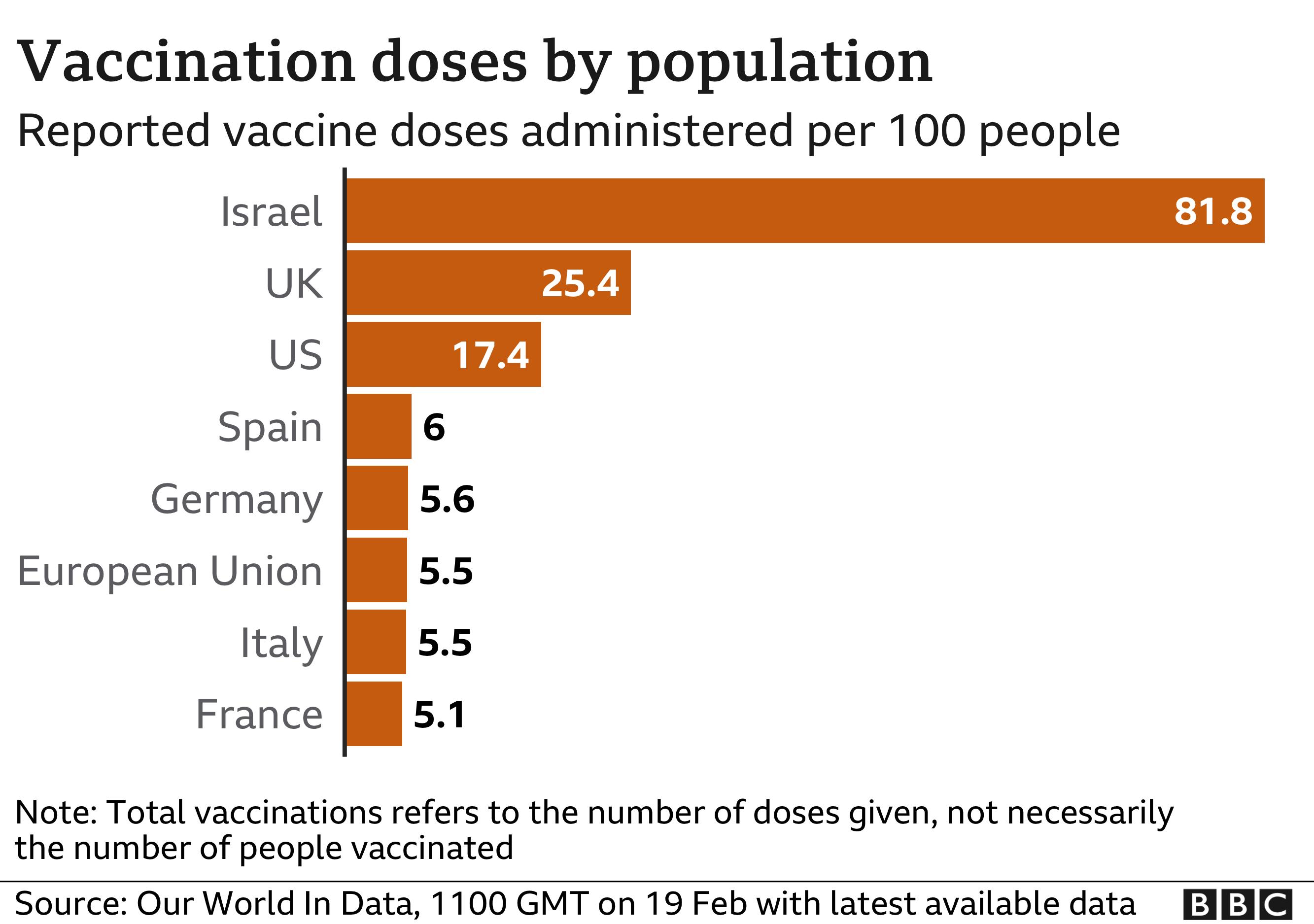 Vaccine doses graphic per population