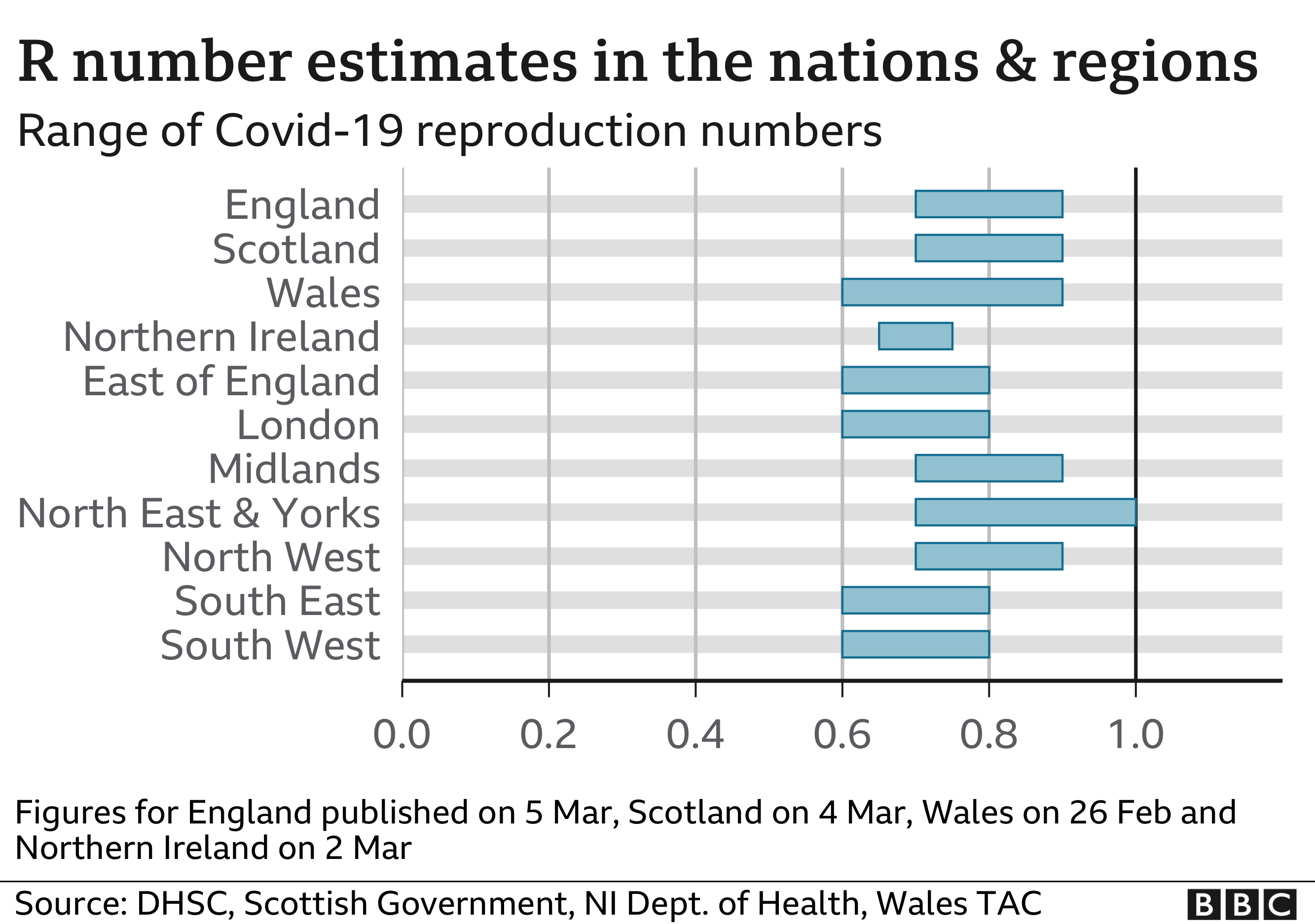 Chart showing the R number estimates for nations and regions. Updated 5 March