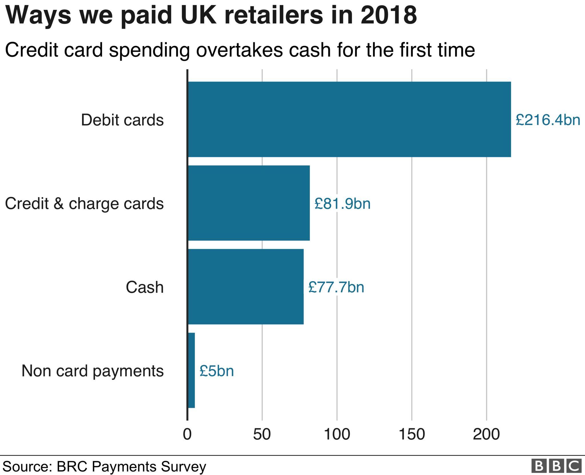 ways we paid retailers in 2018