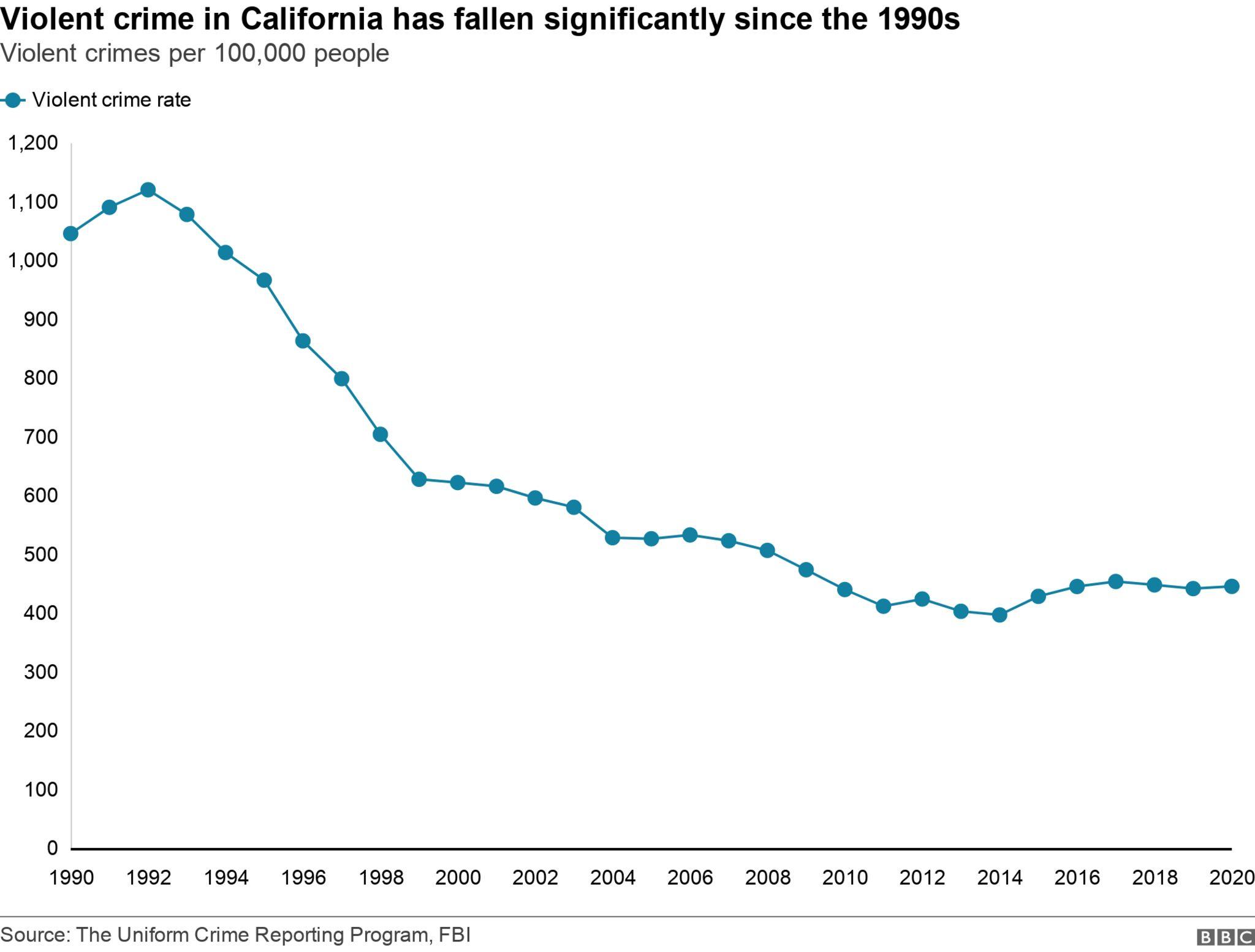 Уровень преступности в Калифорнии