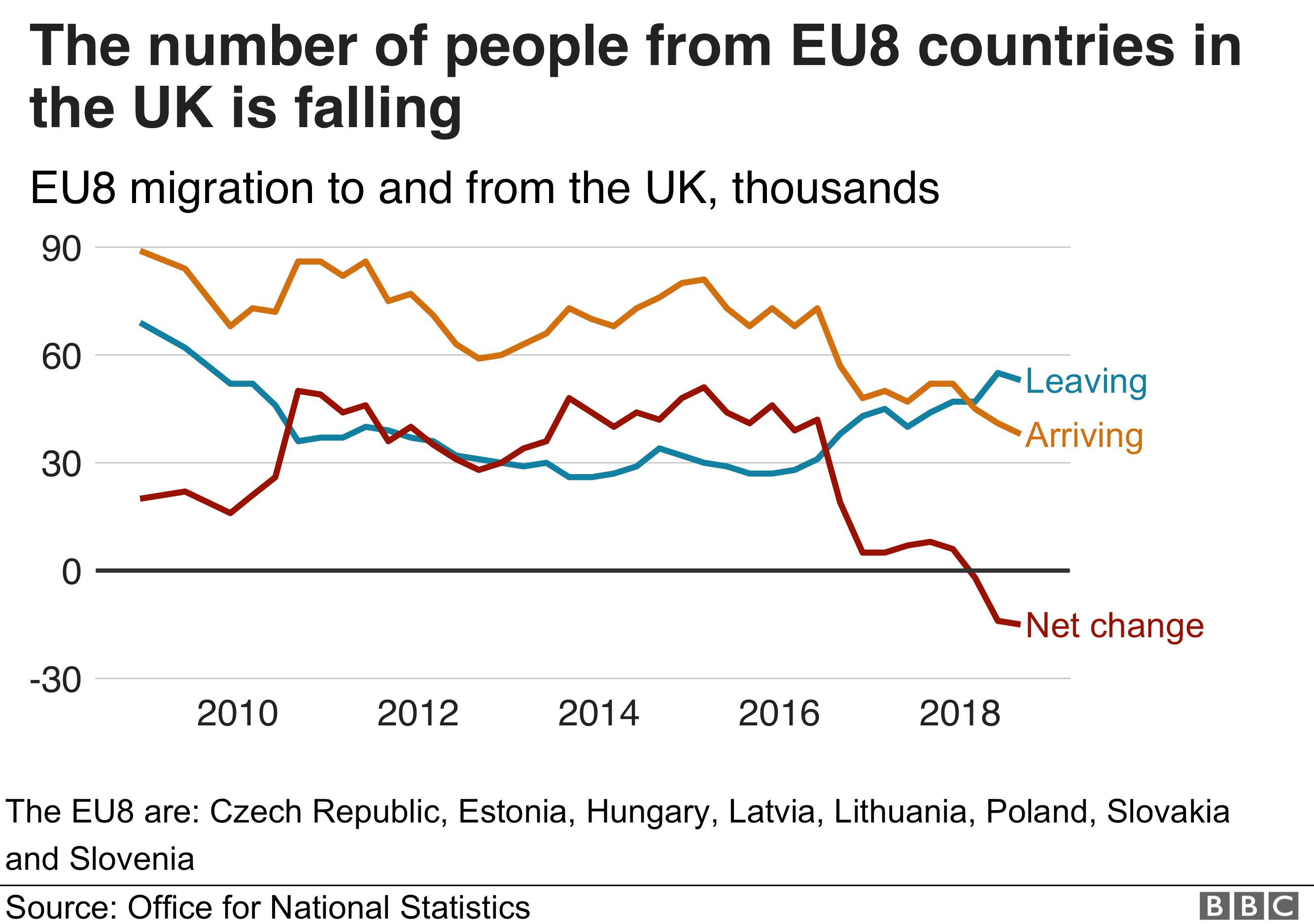Graph showing EU8 migration