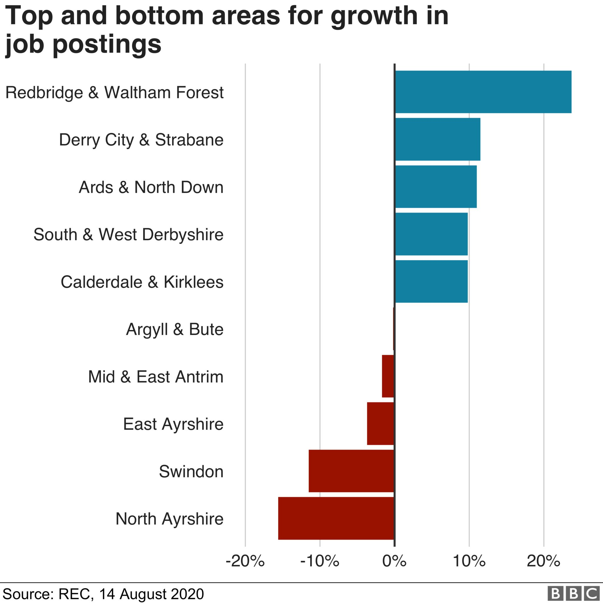 Top and bottom areas for growth in jobs postings