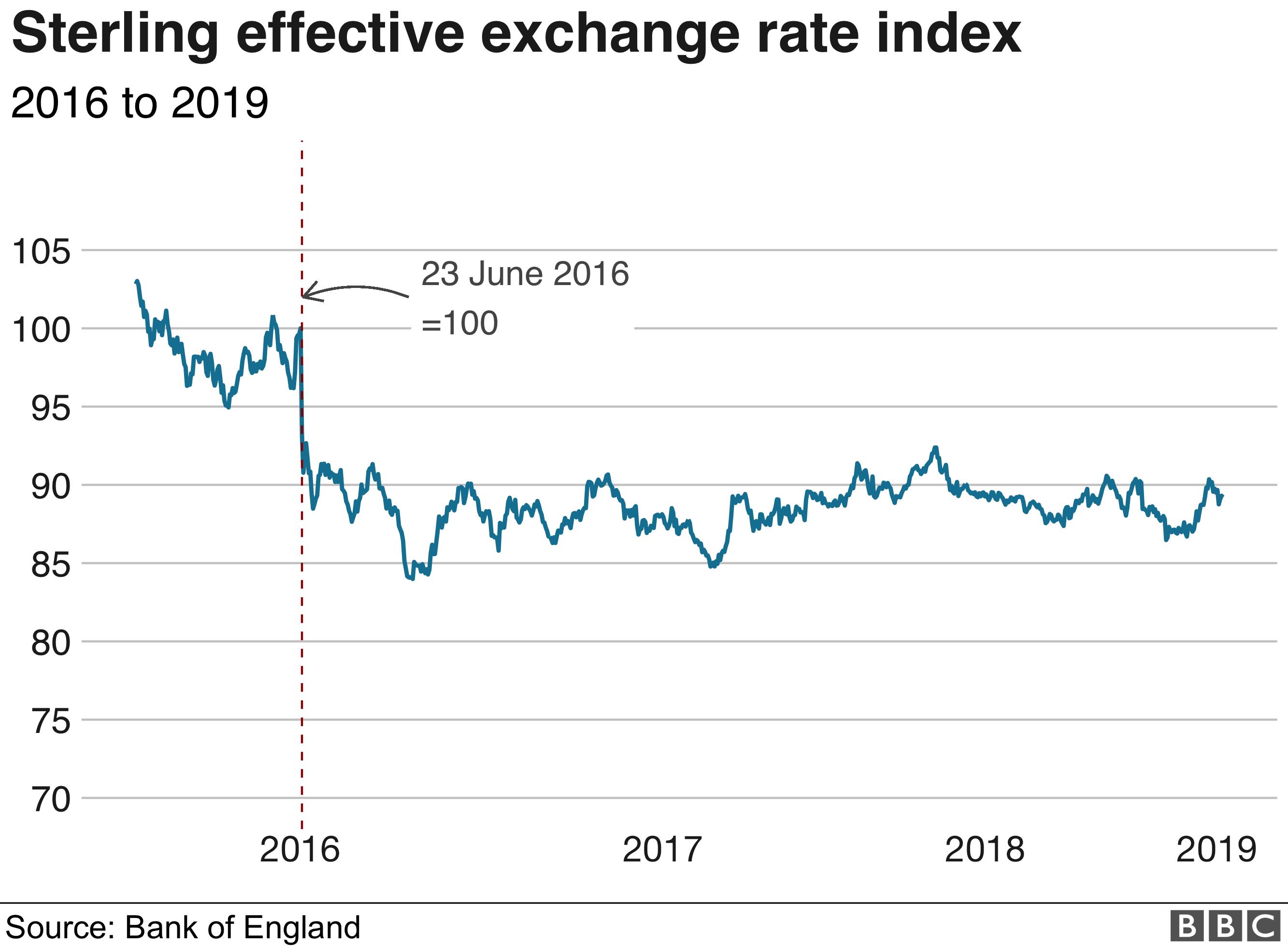 Sterling exchange rate index