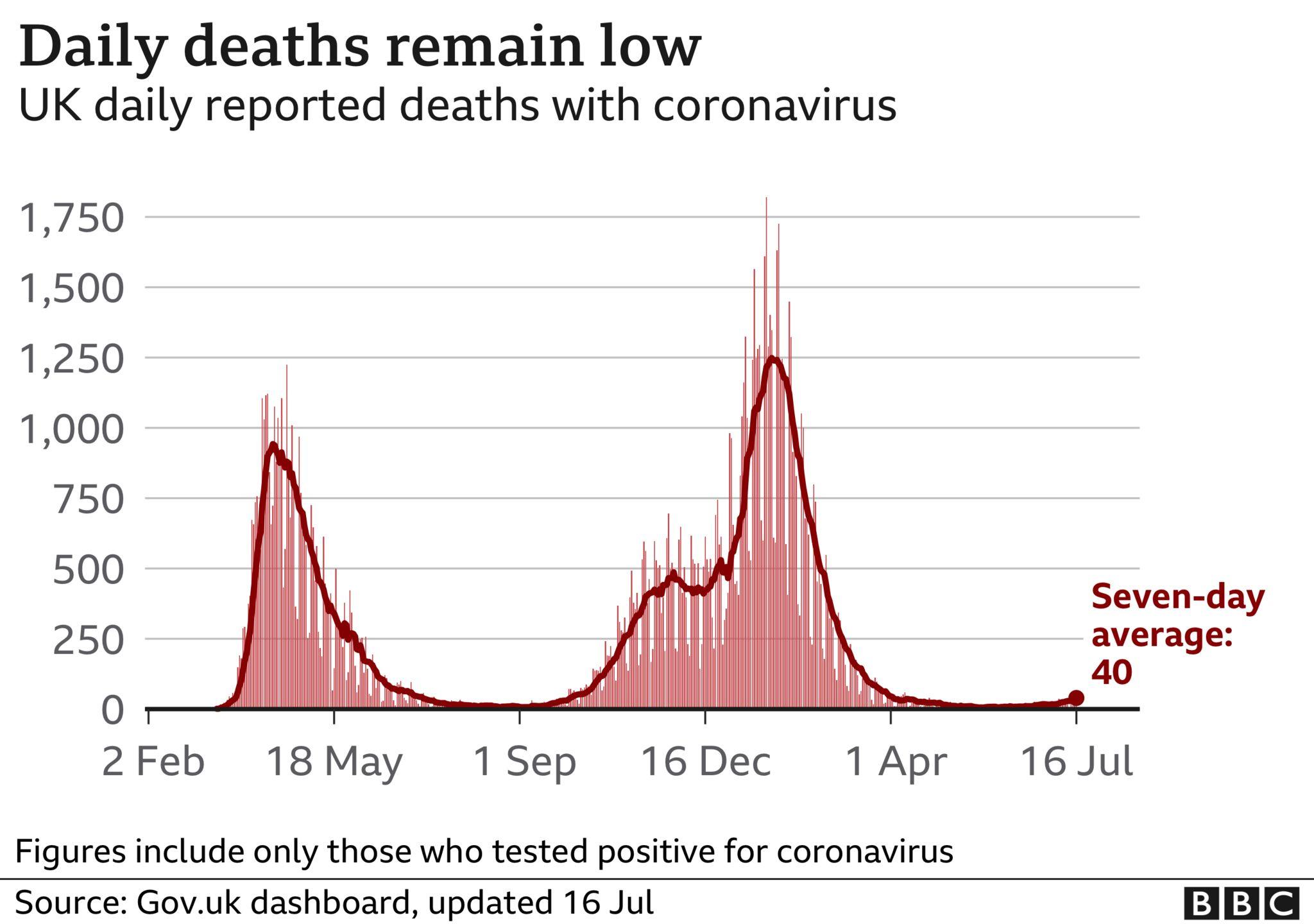 UK daily coronavirus deaths